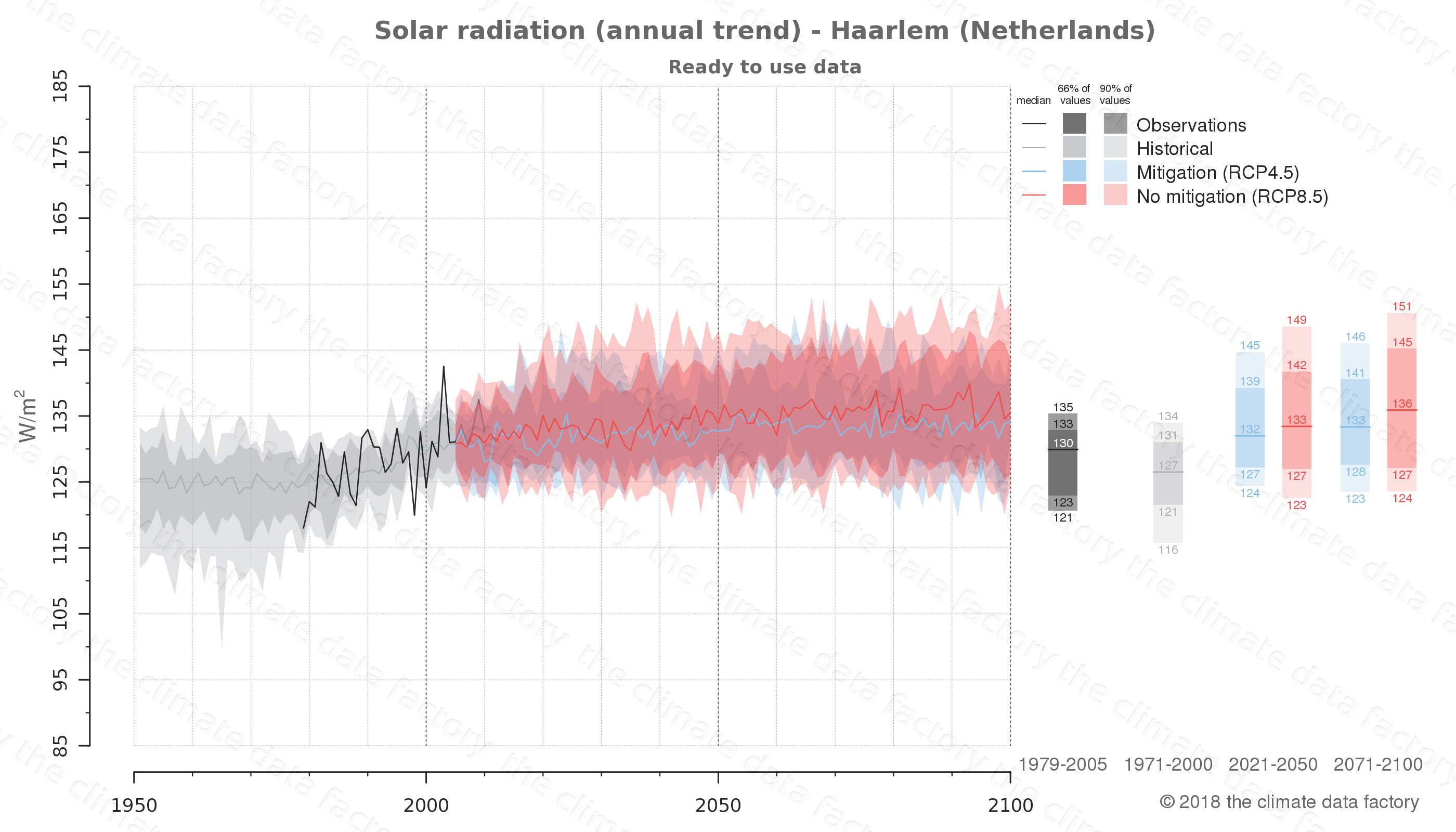 Graphic of projected solar radiation for Haarlem (Netherlands) under two climate change mitigation policy scenarios (RCP4.5, RCP8.5). Represented climate data are processed (bias-adjusted and quality controlled) data from IPCC models. https://theclimatedatafactory.com