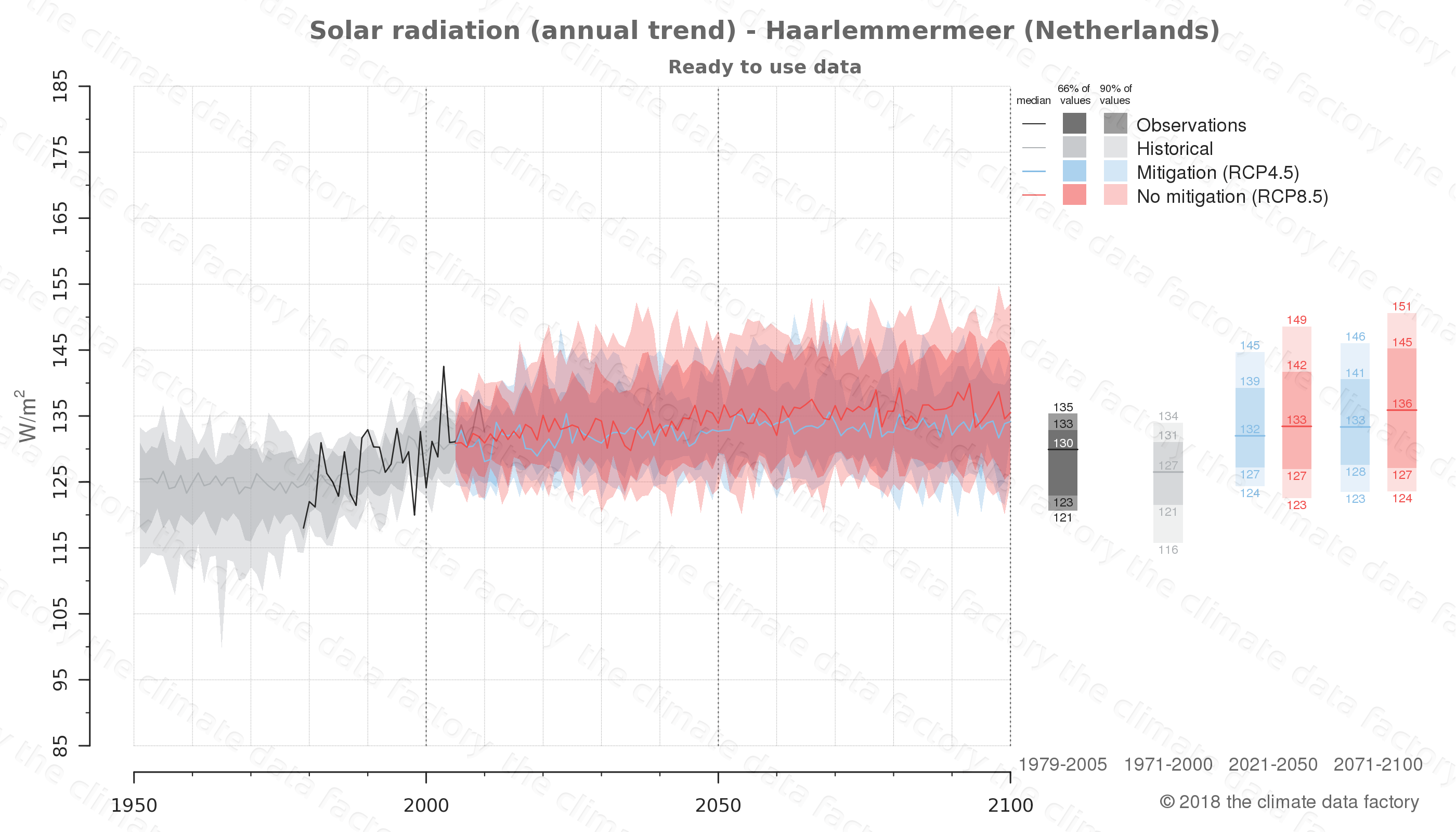 Graphic of projected solar radiation for Haarlemmermeer (Netherlands) under two climate change mitigation policy scenarios (RCP4.5, RCP8.5). Represented climate data are processed (bias-adjusted and quality controlled) data from IPCC models. https://theclimatedatafactory.com