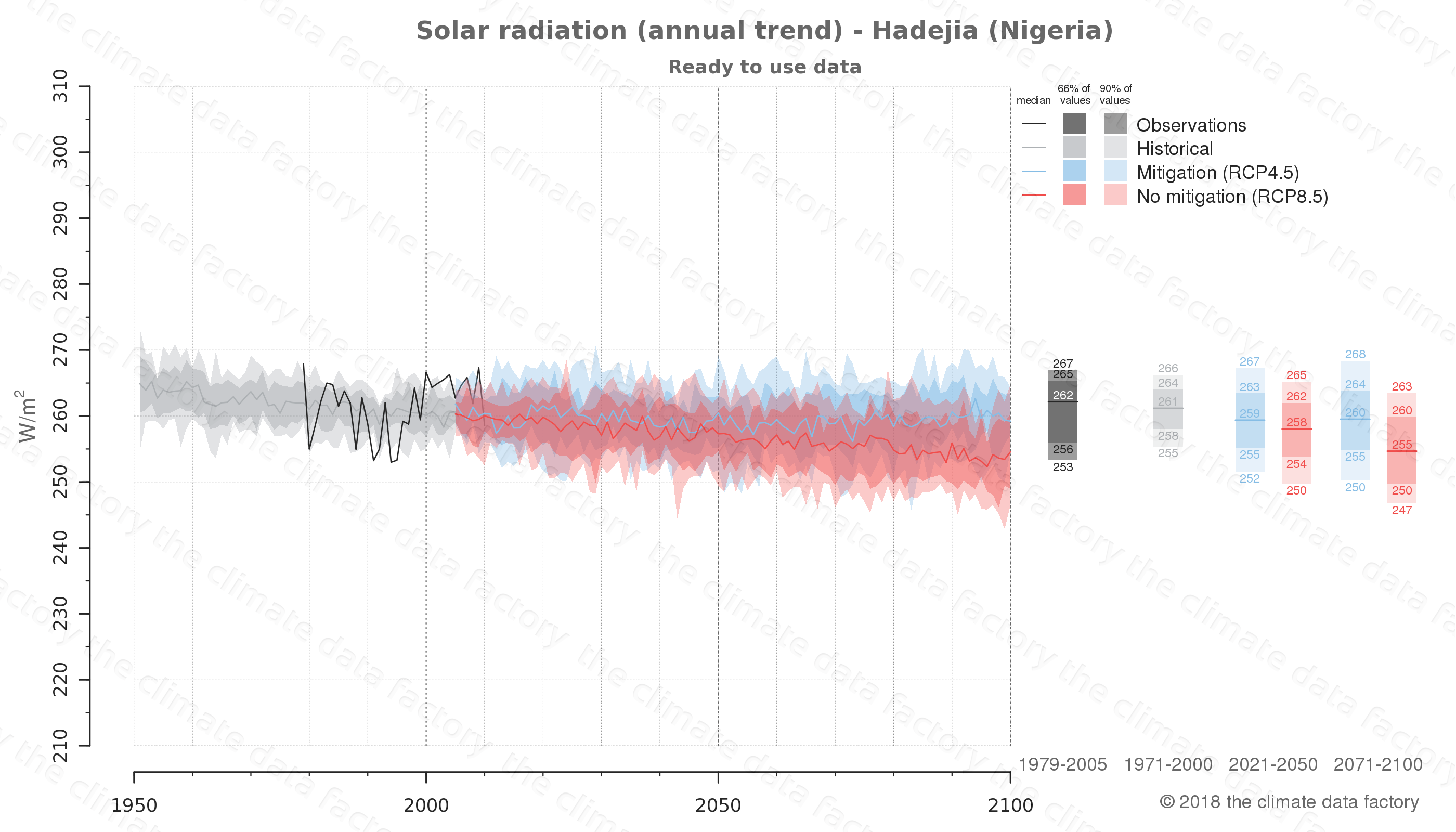 Graphic of projected solar radiation for Hadejia (Nigeria) under two climate change mitigation policy scenarios (RCP4.5, RCP8.5). Represented climate data are processed (bias-adjusted and quality controlled) data from IPCC models. https://theclimatedatafactory.com