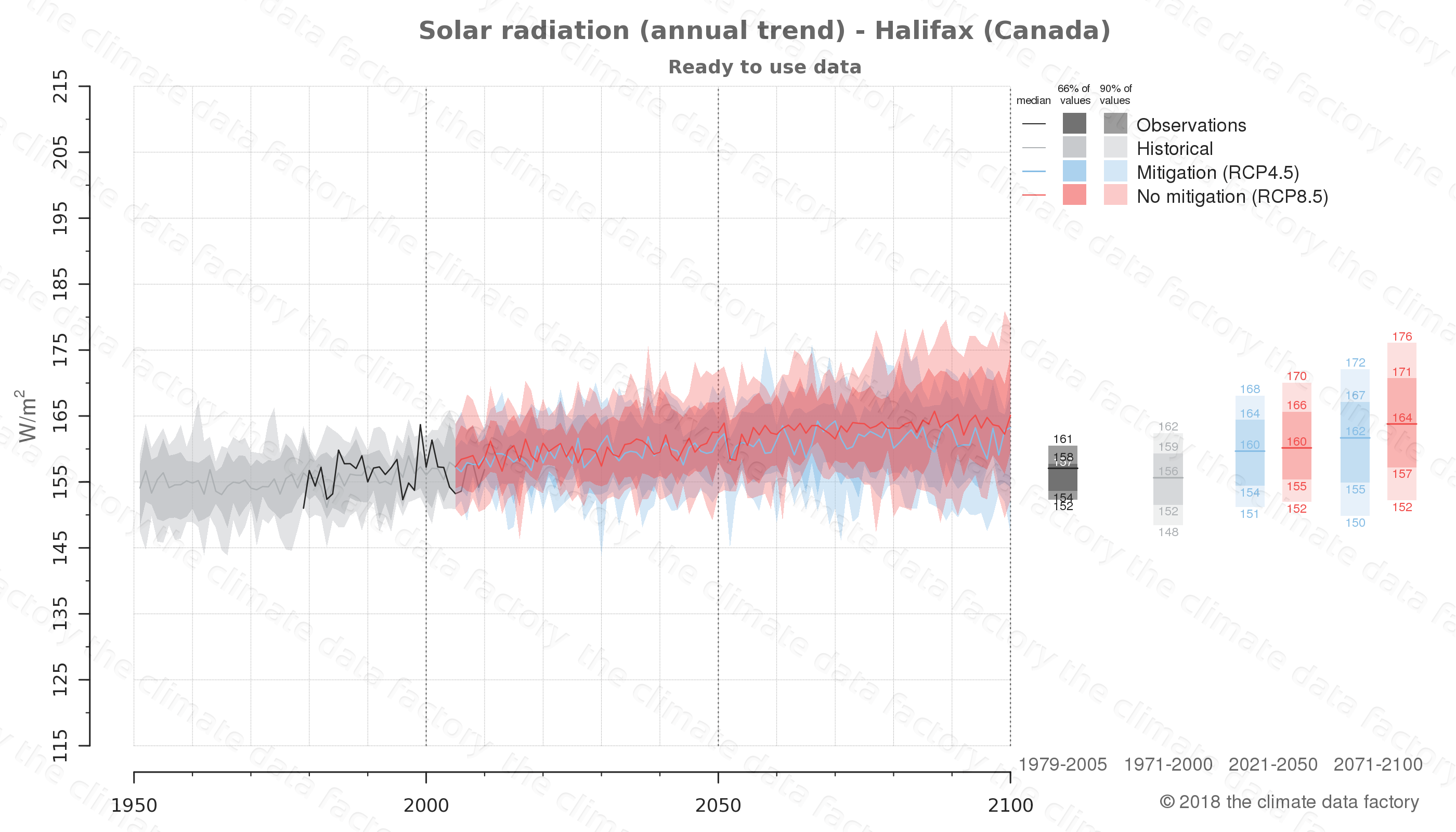 Graphic of projected solar radiation for Halifax (Canada) under two climate change mitigation policy scenarios (RCP4.5, RCP8.5). Represented climate data are processed (bias-adjusted and quality controlled) data from IPCC models. https://theclimatedatafactory.com
