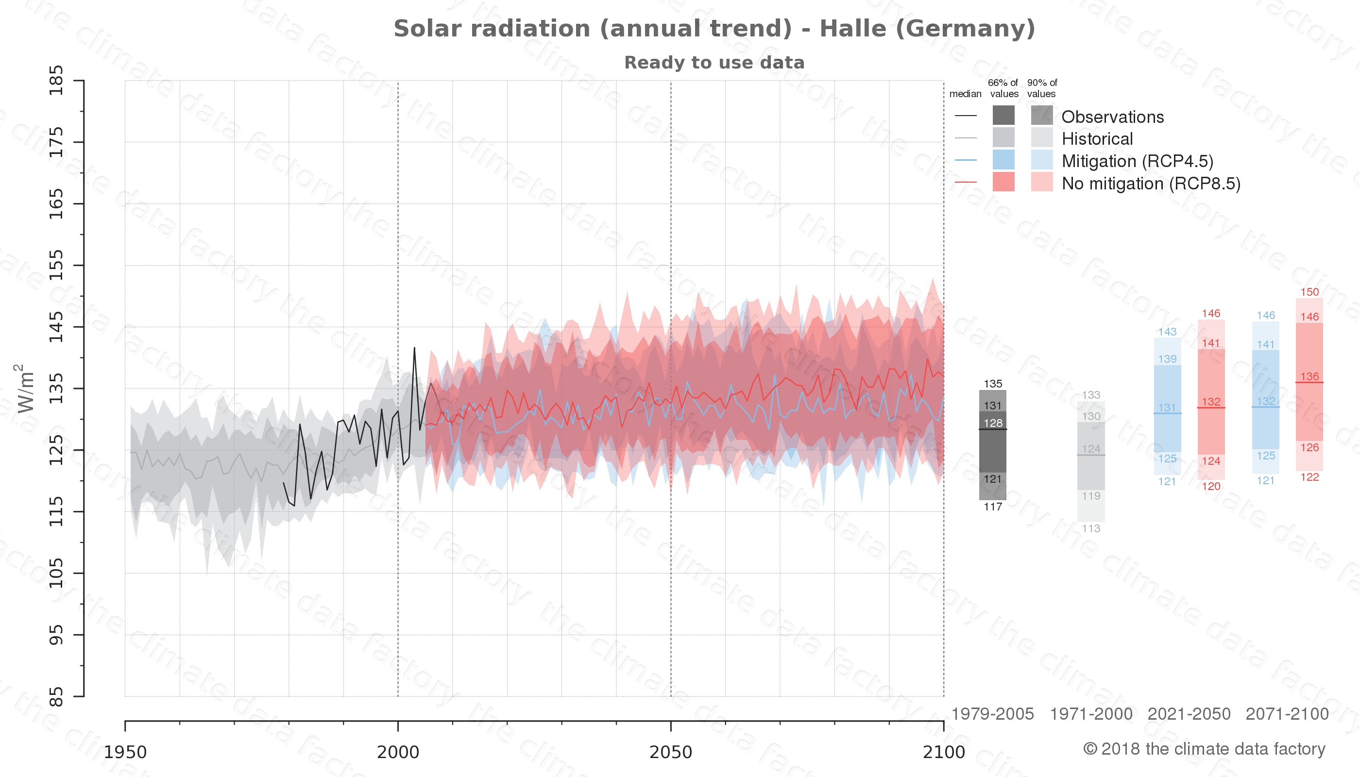 Graphic of projected solar radiation for Halle (Germany) under two climate change mitigation policy scenarios (RCP4.5, RCP8.5). Represented climate data are processed (bias-adjusted and quality controlled) data from IPCC models. https://theclimatedatafactory.com
