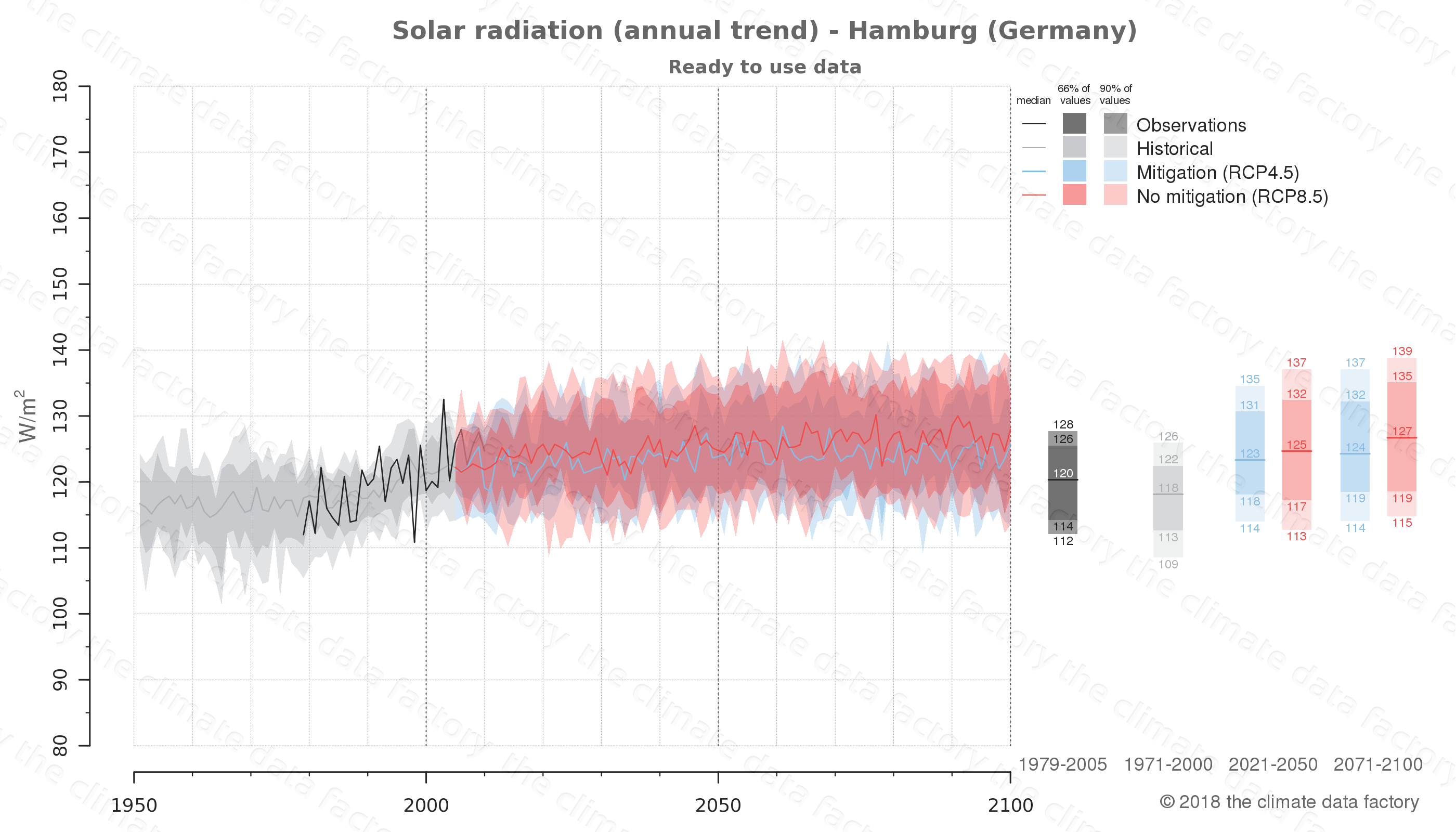 Graphic of projected solar radiation for Hamburg (Germany) under two climate change mitigation policy scenarios (RCP4.5, RCP8.5). Represented climate data are processed (bias-adjusted and quality controlled) data from IPCC models. https://theclimatedatafactory.com