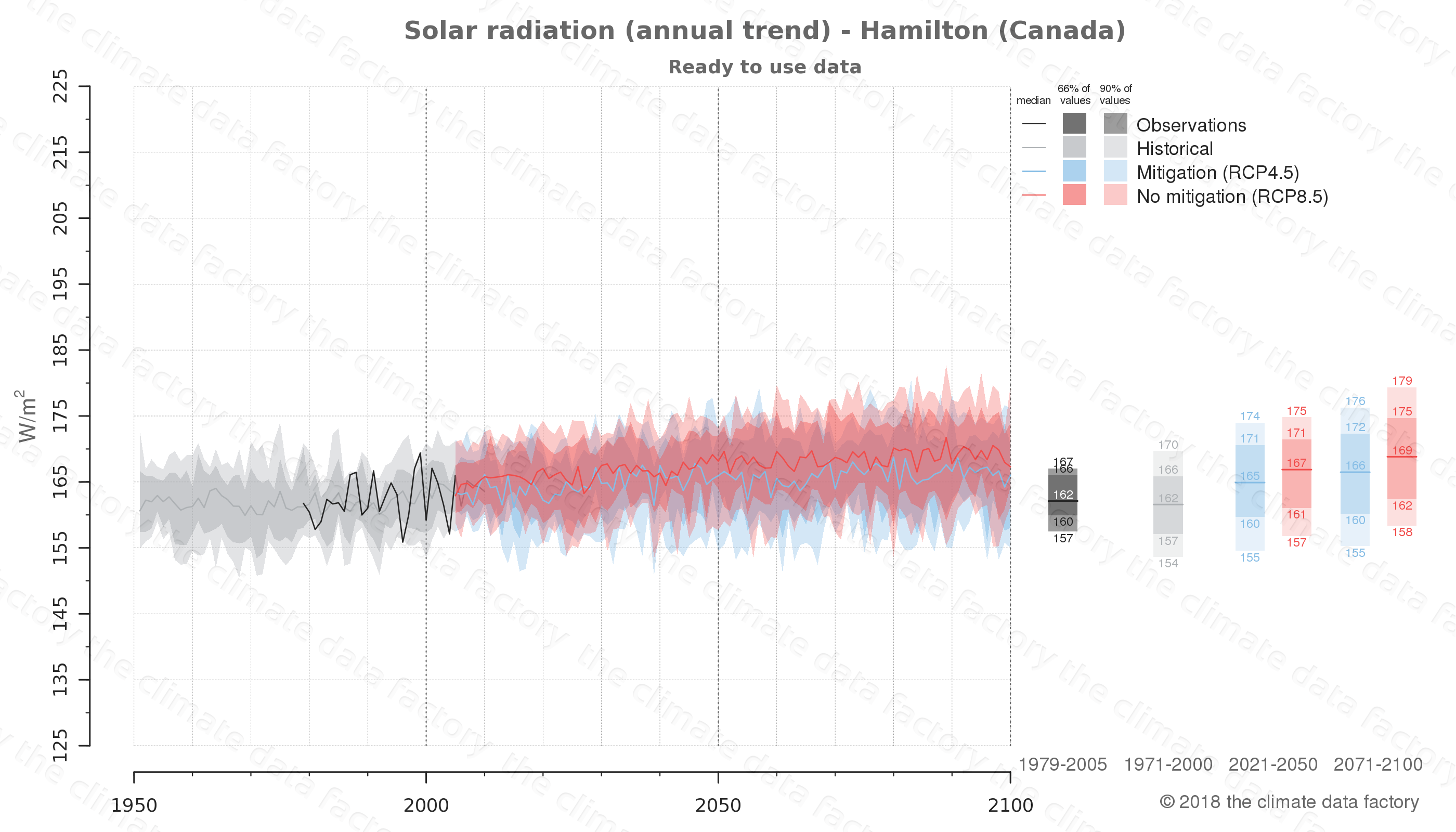 Graphic of projected solar radiation for Hamilton (Canada) under two climate change mitigation policy scenarios (RCP4.5, RCP8.5). Represented climate data are processed (bias-adjusted and quality controlled) data from IPCC models. https://theclimatedatafactory.com