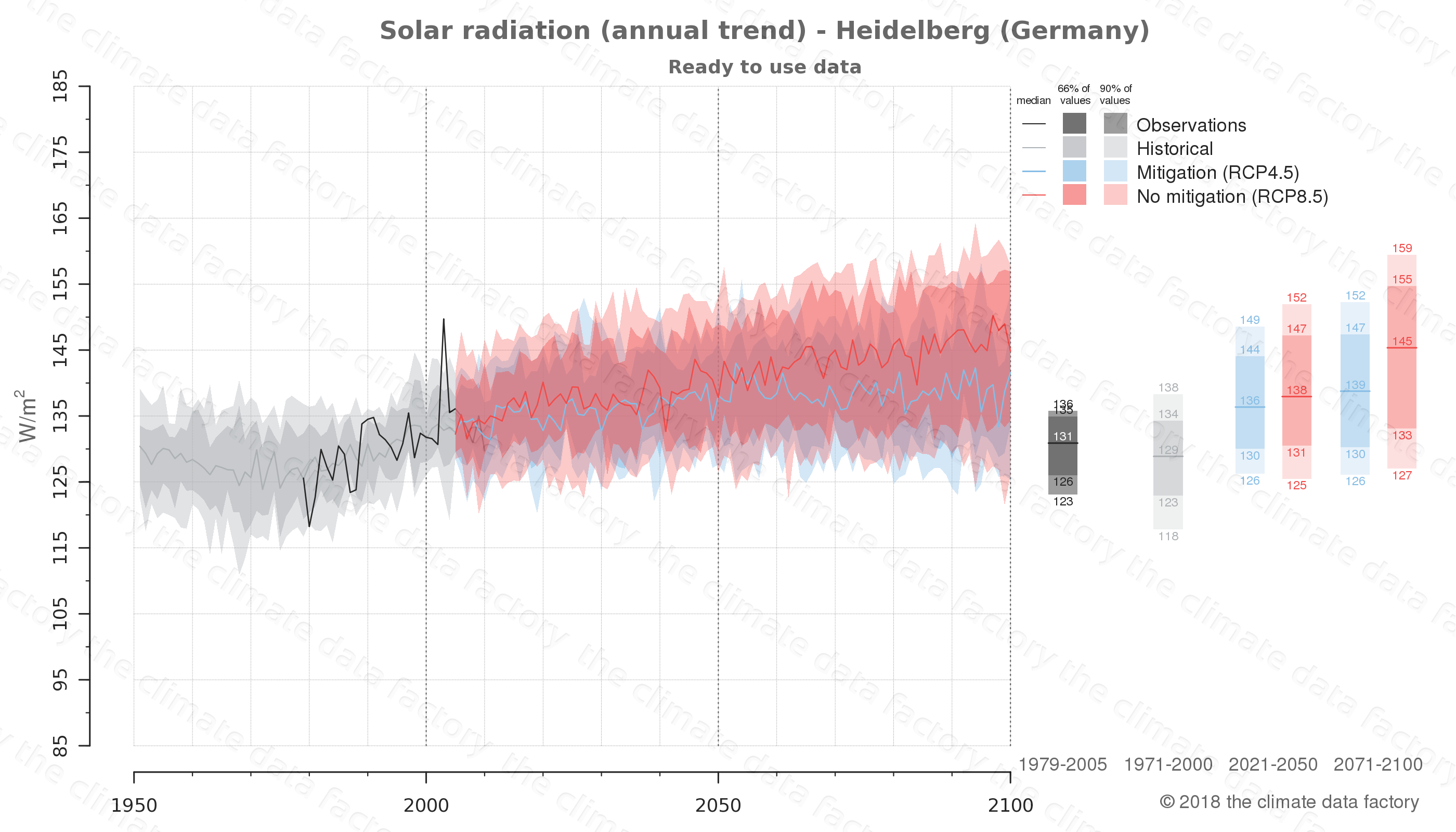 Graphic of projected solar radiation for Heidelberg (Germany) under two climate change mitigation policy scenarios (RCP4.5, RCP8.5). Represented climate data are processed (bias-adjusted and quality controlled) data from IPCC models. https://theclimatedatafactory.com