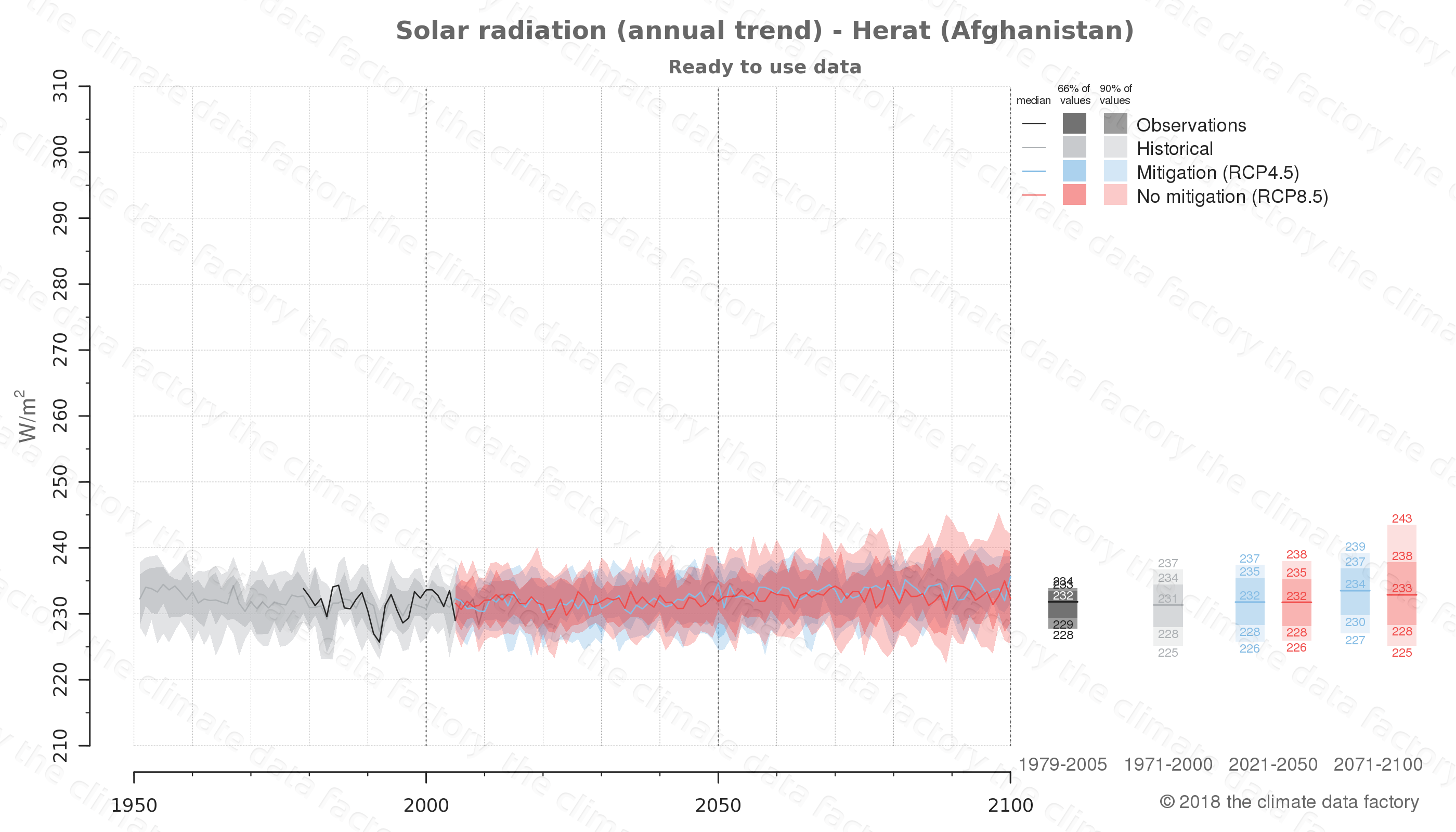 Graphic of projected solar radiation for Herat (Afghanistan) under two climate change mitigation policy scenarios (RCP4.5, RCP8.5). Represented climate data are processed (bias-adjusted and quality controlled) data from IPCC models. https://theclimatedatafactory.com
