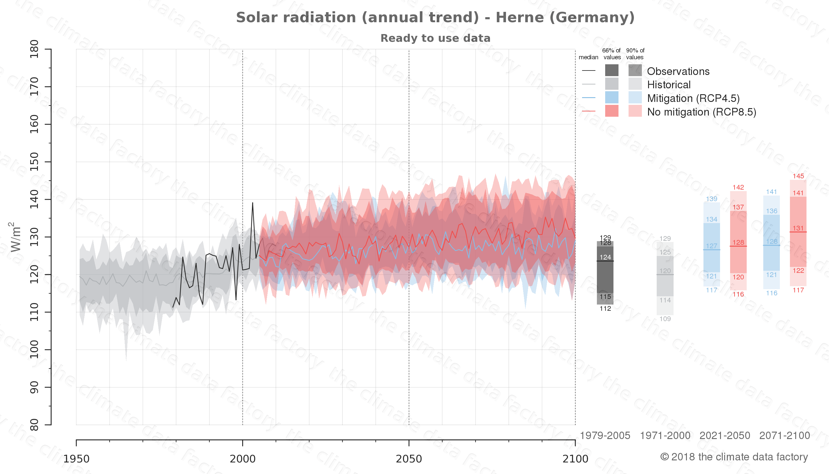 Graphic of projected solar radiation for Herne (Germany) under two climate change mitigation policy scenarios (RCP4.5, RCP8.5). Represented climate data are processed (bias-adjusted and quality controlled) data from IPCC models. https://theclimatedatafactory.com