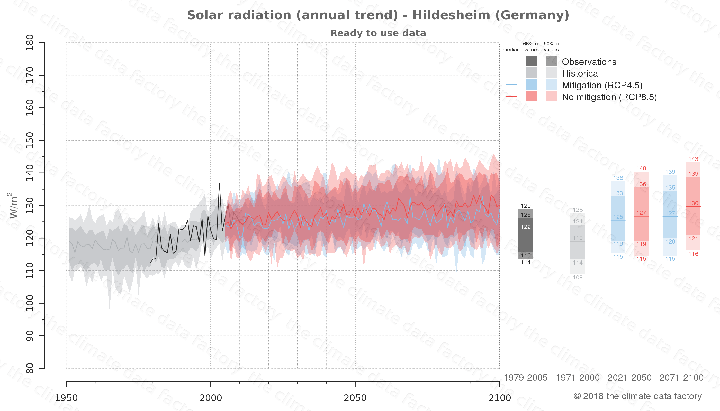 Graphic of projected solar radiation for Hildesheim (Germany) under two climate change mitigation policy scenarios (RCP4.5, RCP8.5). Represented climate data are processed (bias-adjusted and quality controlled) data from IPCC models. https://theclimatedatafactory.com