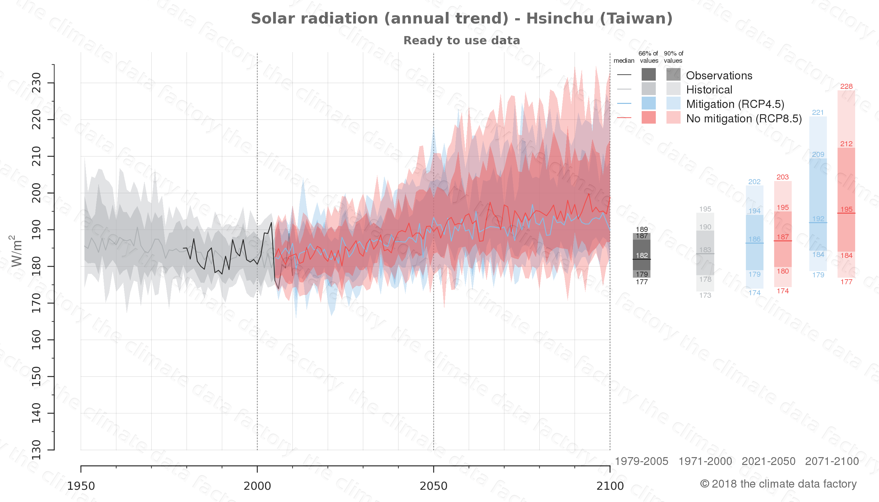 Graphic of projected solar radiation for Hsinchu (Taiwan) under two climate change mitigation policy scenarios (RCP4.5, RCP8.5). Represented climate data are processed (bias-adjusted and quality controlled) data from IPCC models. https://theclimatedatafactory.com