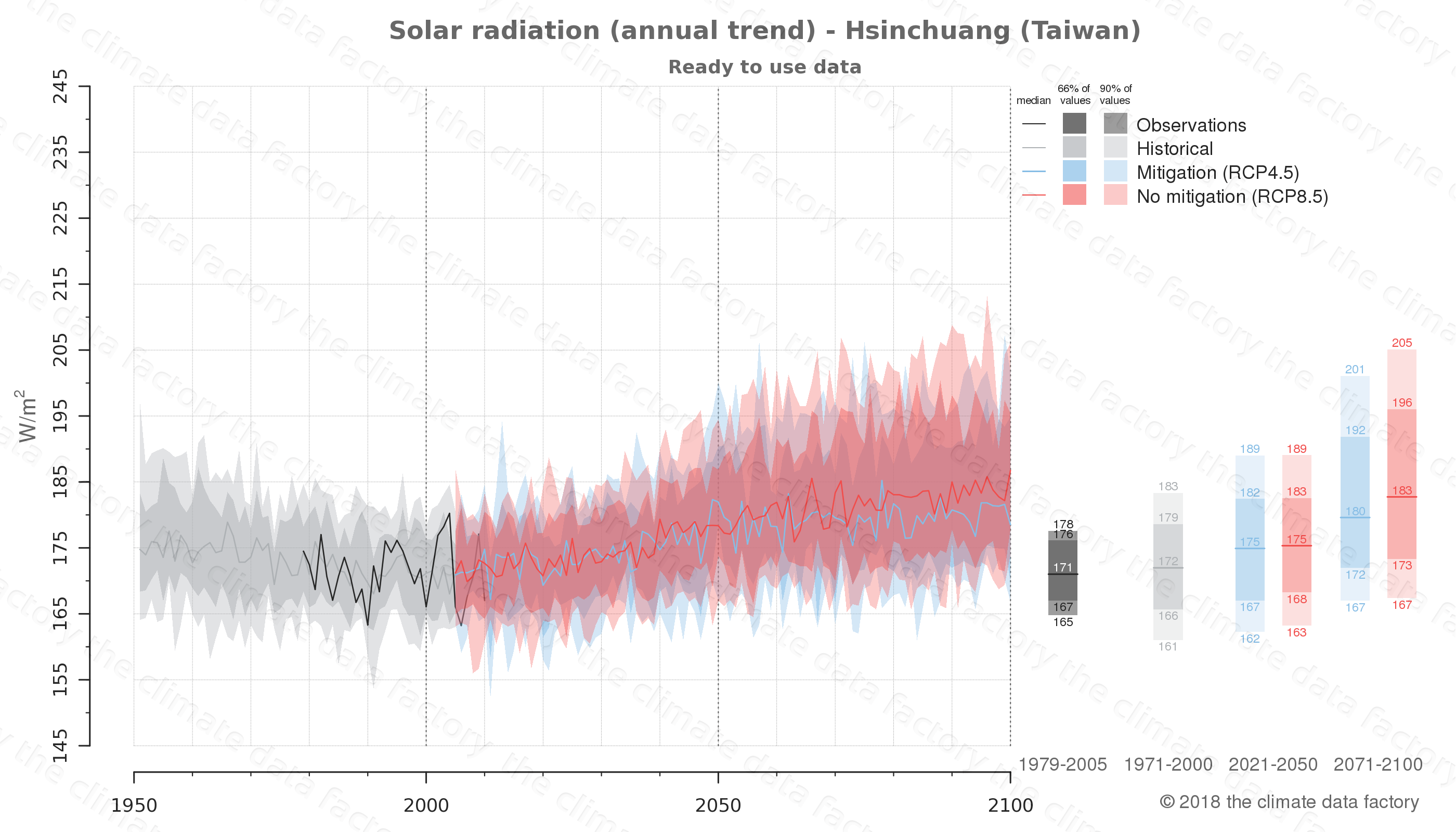 Graphic of projected solar radiation for Hsinchuang (Taiwan) under two climate change mitigation policy scenarios (RCP4.5, RCP8.5). Represented climate data are processed (bias-adjusted and quality controlled) data from IPCC models. https://theclimatedatafactory.com