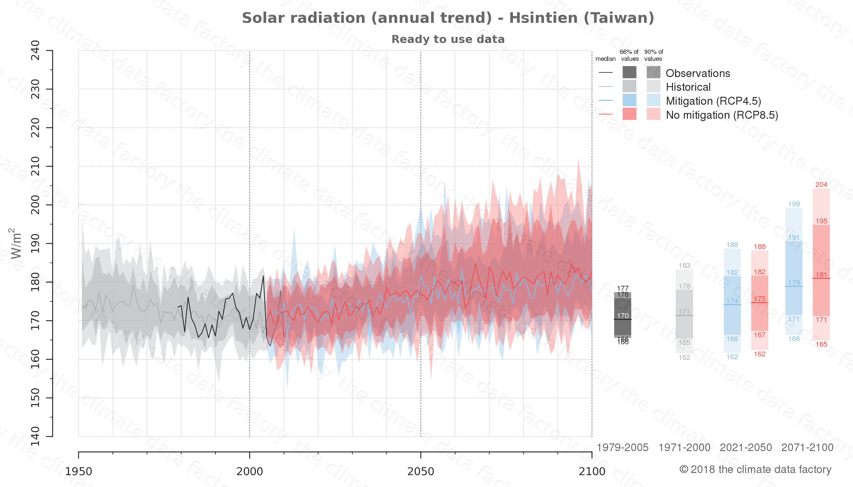 Graphic of projected solar radiation for Hsintien (Taiwan) under two climate change mitigation policy scenarios (RCP4.5, RCP8.5). Represented climate data are processed (bias-adjusted and quality controlled) data from IPCC models. https://theclimatedatafactory.com
