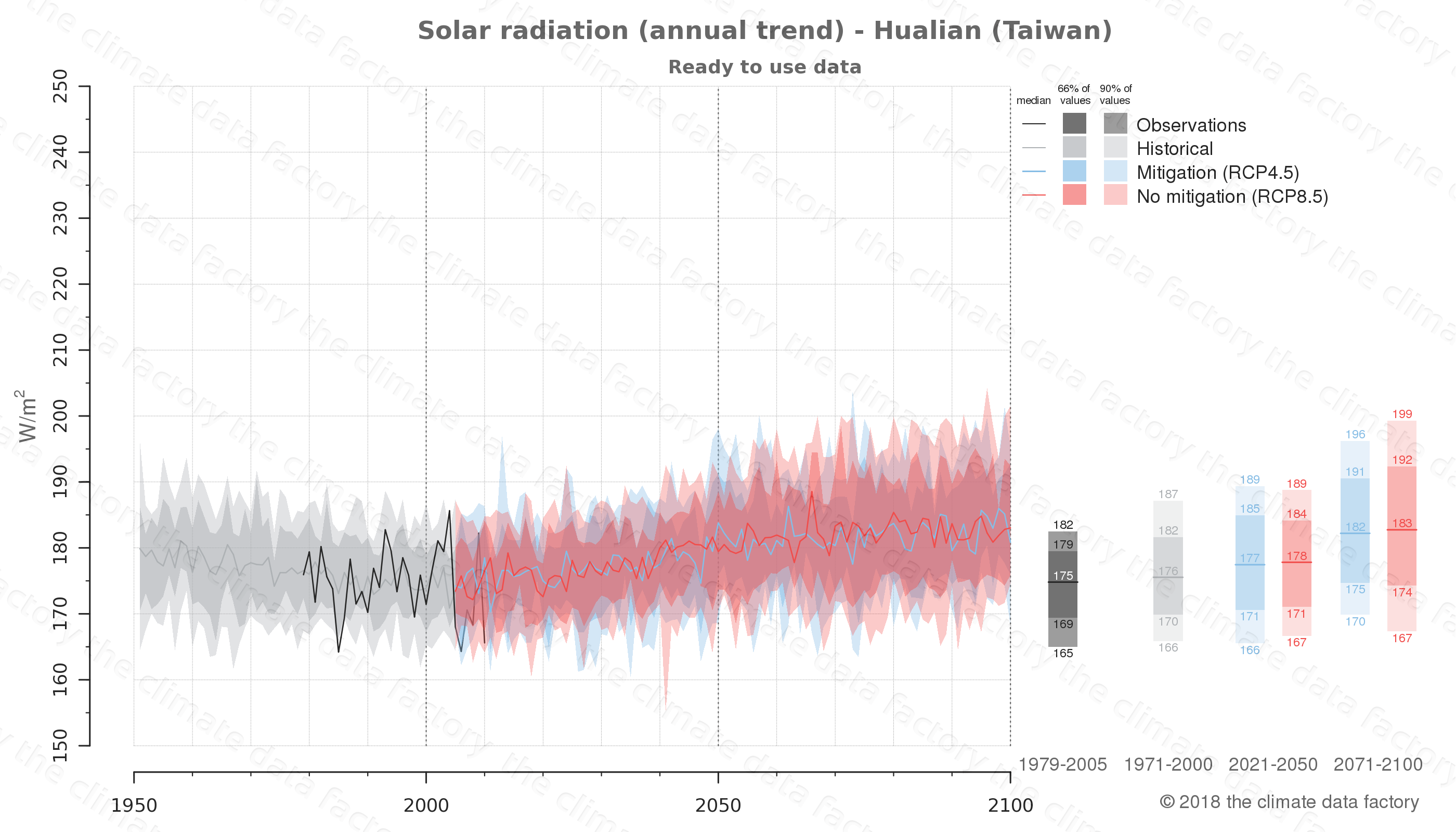 Graphic of projected solar radiation for Hualian (Taiwan) under two climate change mitigation policy scenarios (RCP4.5, RCP8.5). Represented climate data are processed (bias-adjusted and quality controlled) data from IPCC models. https://theclimatedatafactory.com