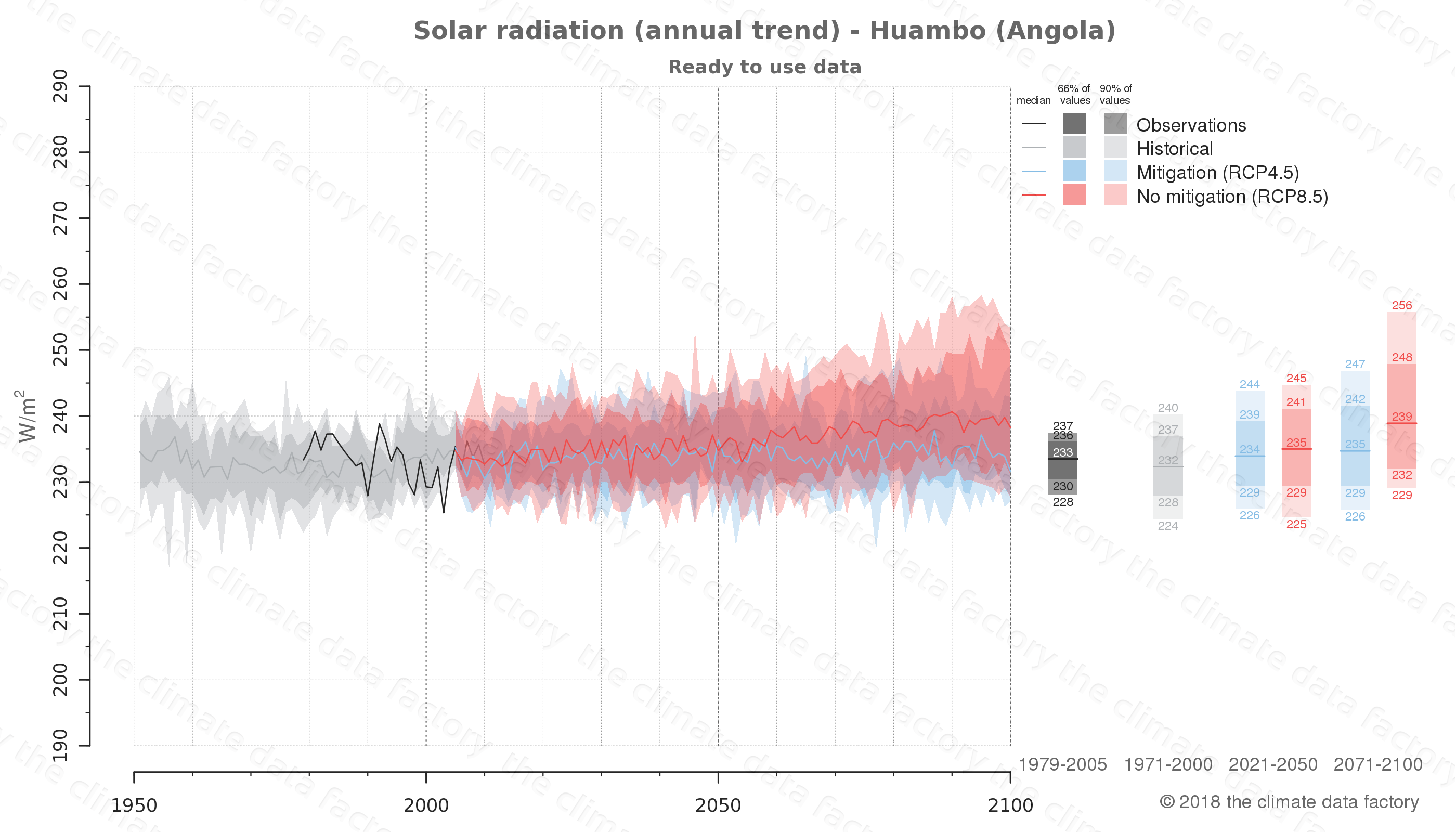 Graphic of projected solar radiation for Huambo (Angola) under two climate change mitigation policy scenarios (RCP4.5, RCP8.5). Represented climate data are processed (bias-adjusted and quality controlled) data from IPCC models. https://theclimatedatafactory.com