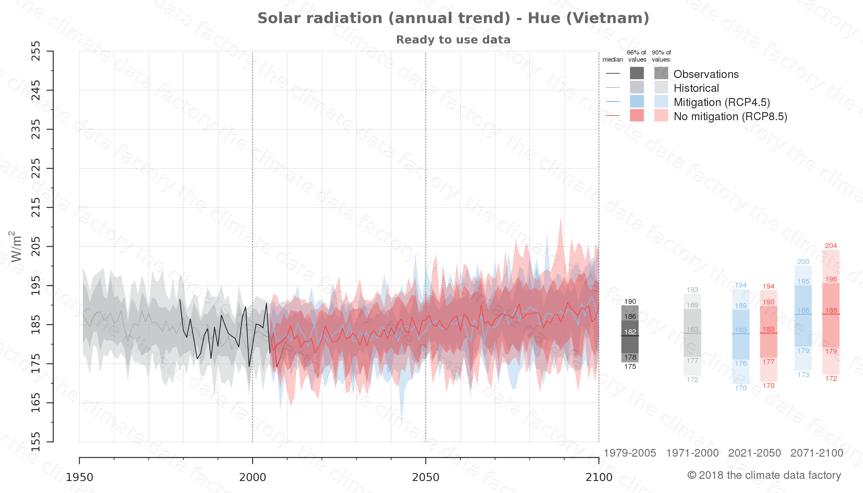 Graphic of projected solar radiation for Hue (Vietnam) under two climate change mitigation policy scenarios (RCP4.5, RCP8.5). Represented climate data are processed (bias-adjusted and quality controlled) data from IPCC models. https://theclimatedatafactory.com