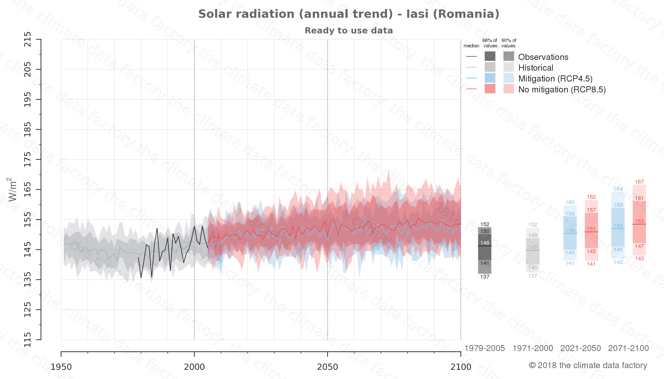 Graphic of projected solar radiation for Iasi (Romania) under two climate change mitigation policy scenarios (RCP4.5, RCP8.5). Represented climate data are processed (bias-adjusted and quality controlled) data from IPCC models. https://theclimatedatafactory.com