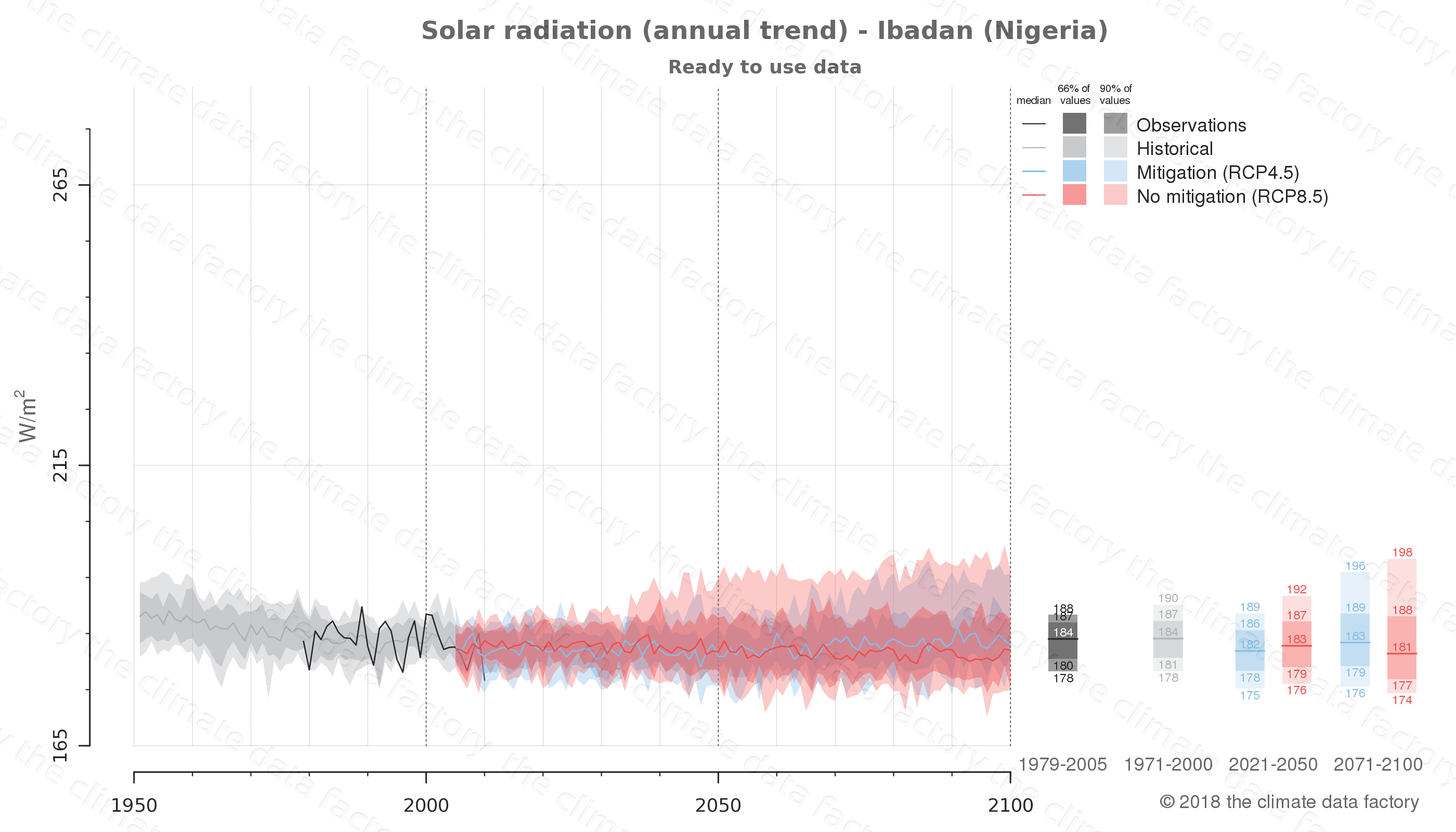 Graphic of projected solar radiation for Ibadan (Nigeria) under two climate change mitigation policy scenarios (RCP4.5, RCP8.5). Represented climate data are processed (bias-adjusted and quality controlled) data from IPCC models. https://theclimatedatafactory.com