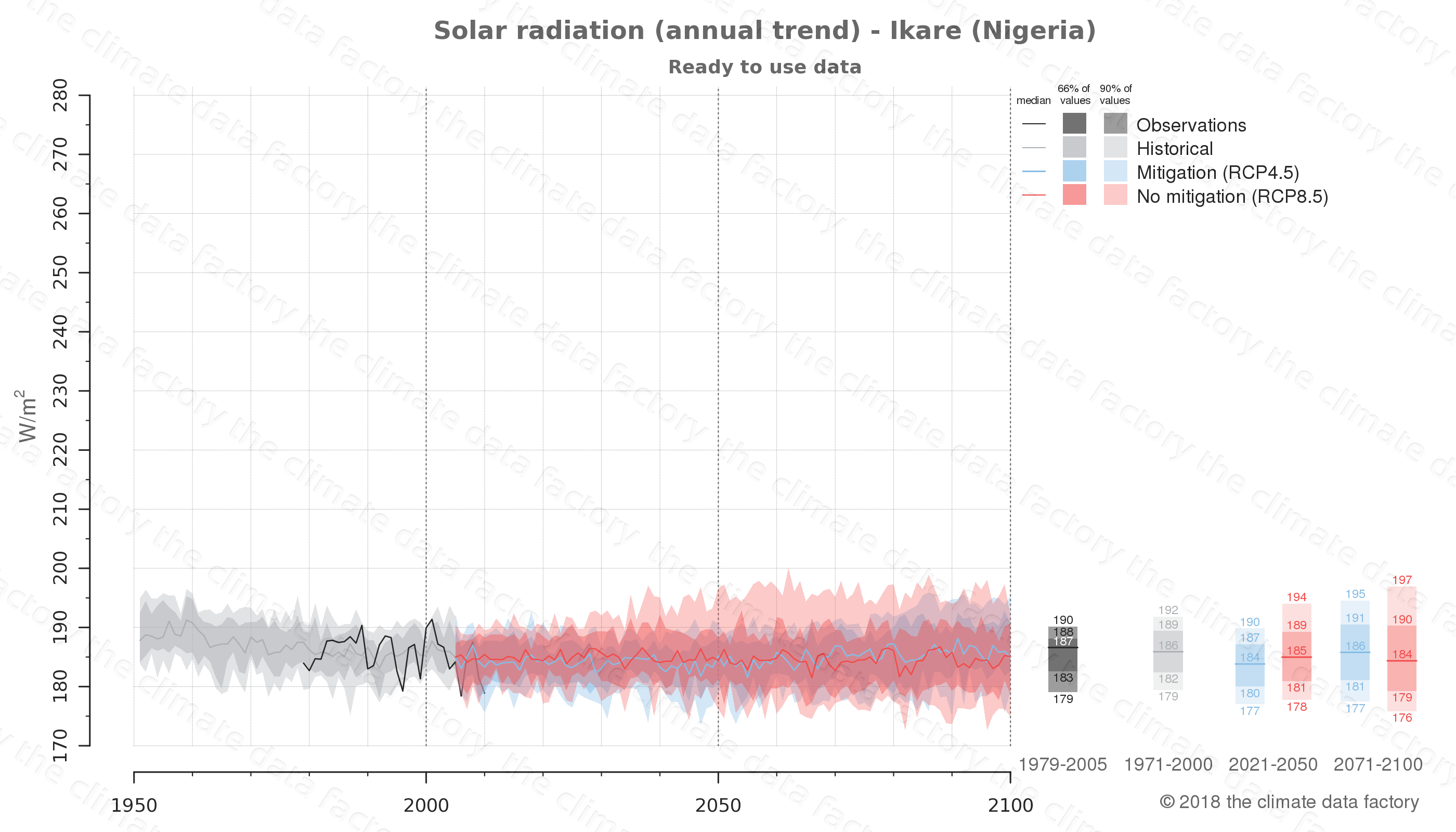 Graphic of projected solar radiation for Ikare (Nigeria) under two climate change mitigation policy scenarios (RCP4.5, RCP8.5). Represented climate data are processed (bias-adjusted and quality controlled) data from IPCC models. https://theclimatedatafactory.com