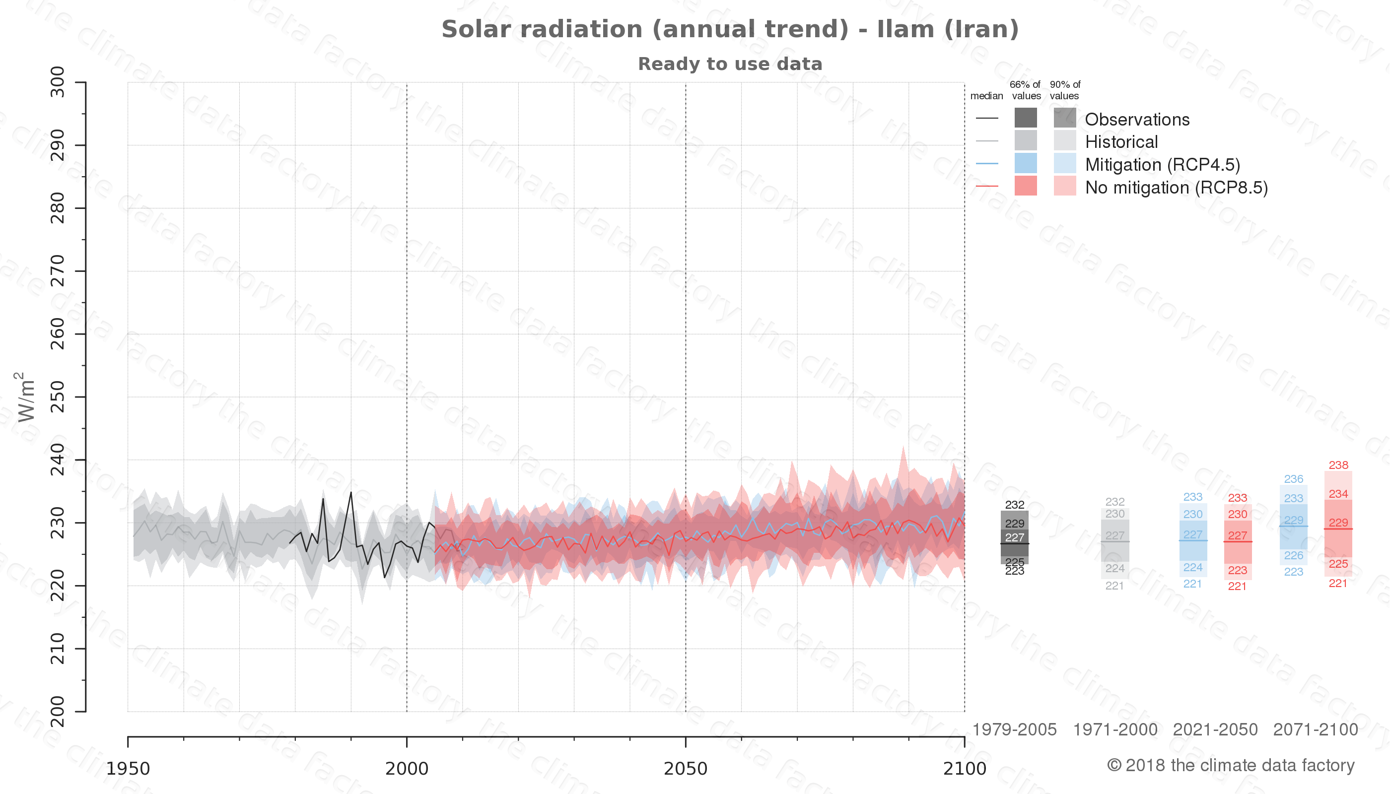 Graphic of projected solar radiation for Ilam (Iran) under two climate change mitigation policy scenarios (RCP4.5, RCP8.5). Represented climate data are processed (bias-adjusted and quality controlled) data from IPCC models. https://theclimatedatafactory.com