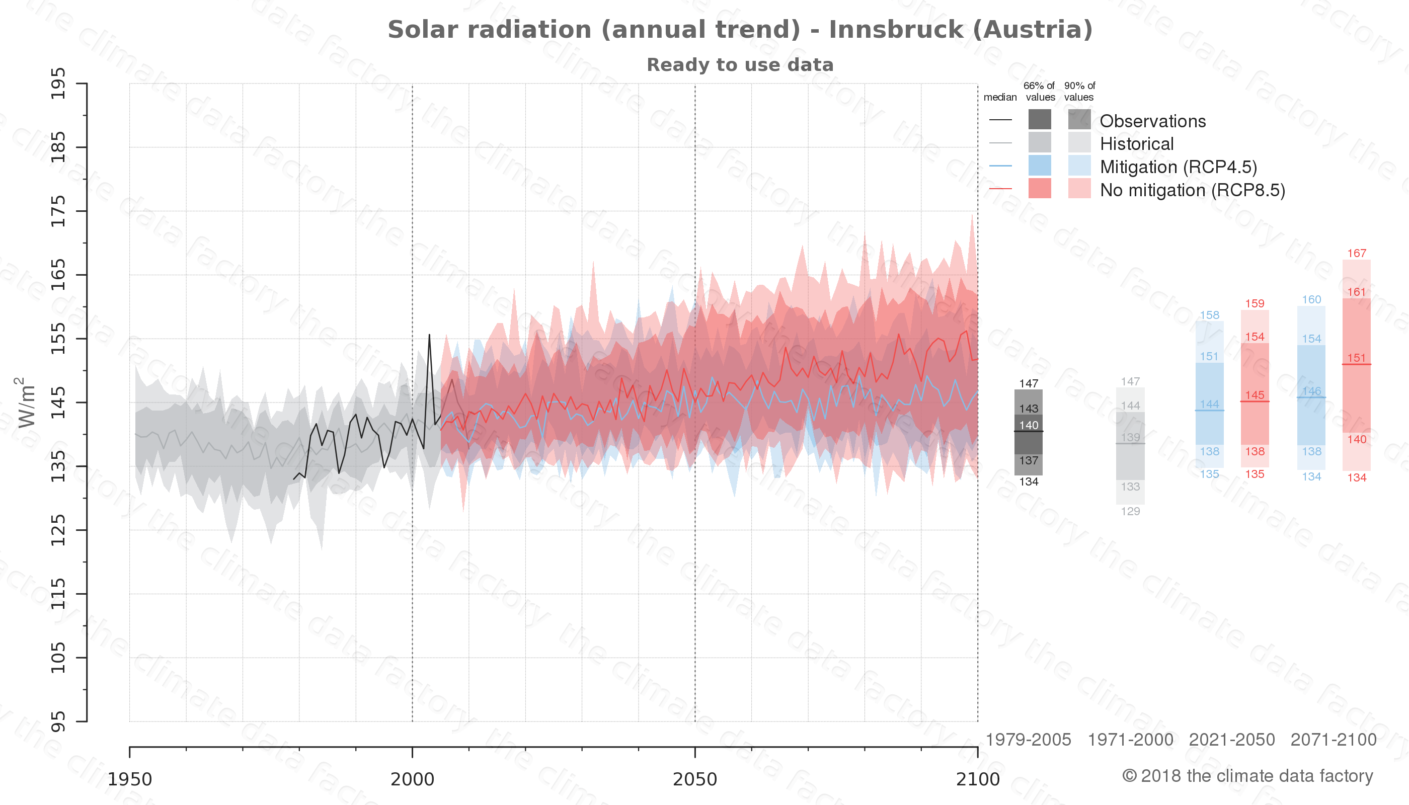 Graphic of projected solar radiation for Innsbruck (Austria) under two climate change mitigation policy scenarios (RCP4.5, RCP8.5). Represented climate data are processed (bias-adjusted and quality controlled) data from IPCC models. https://theclimatedatafactory.com