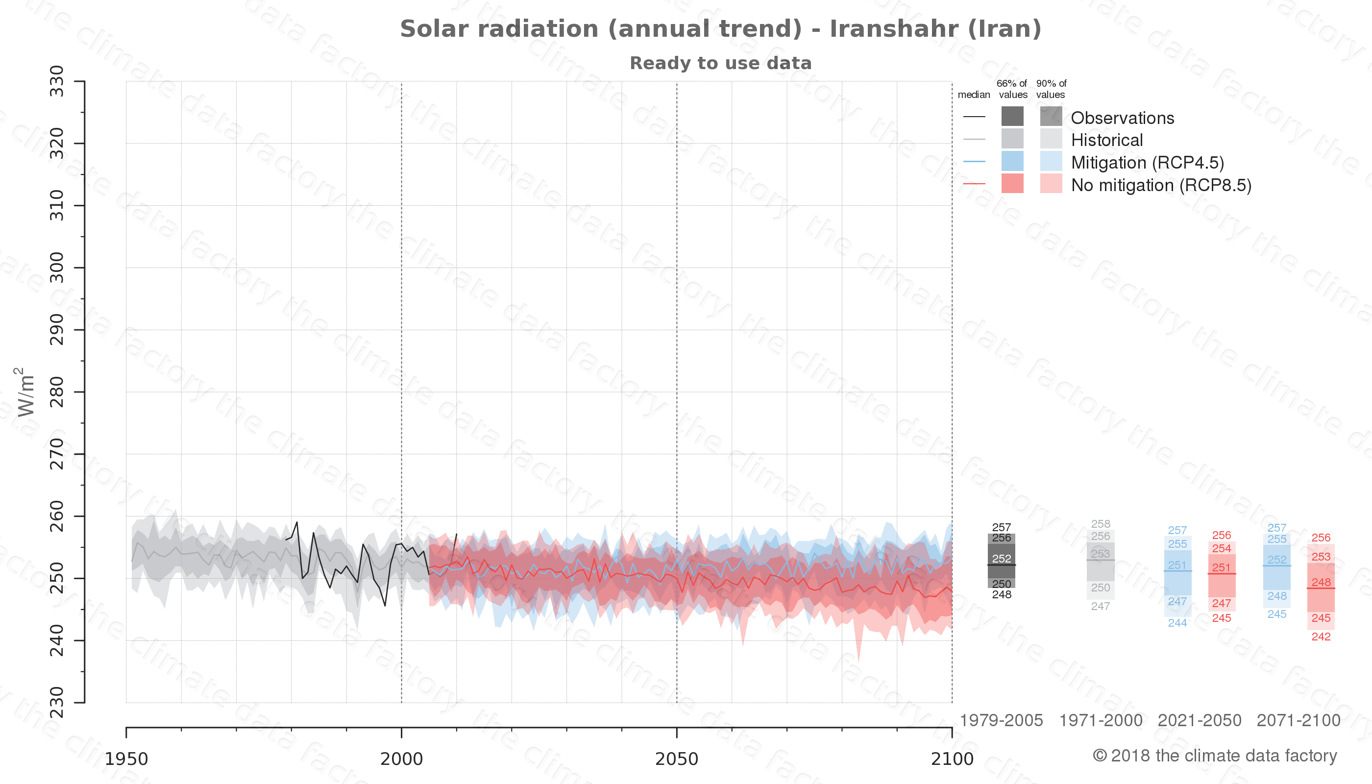 Graphic of projected solar radiation for Iranshahr (Iran) under two climate change mitigation policy scenarios (RCP4.5, RCP8.5). Represented climate data are processed (bias-adjusted and quality controlled) data from IPCC models. https://theclimatedatafactory.com
