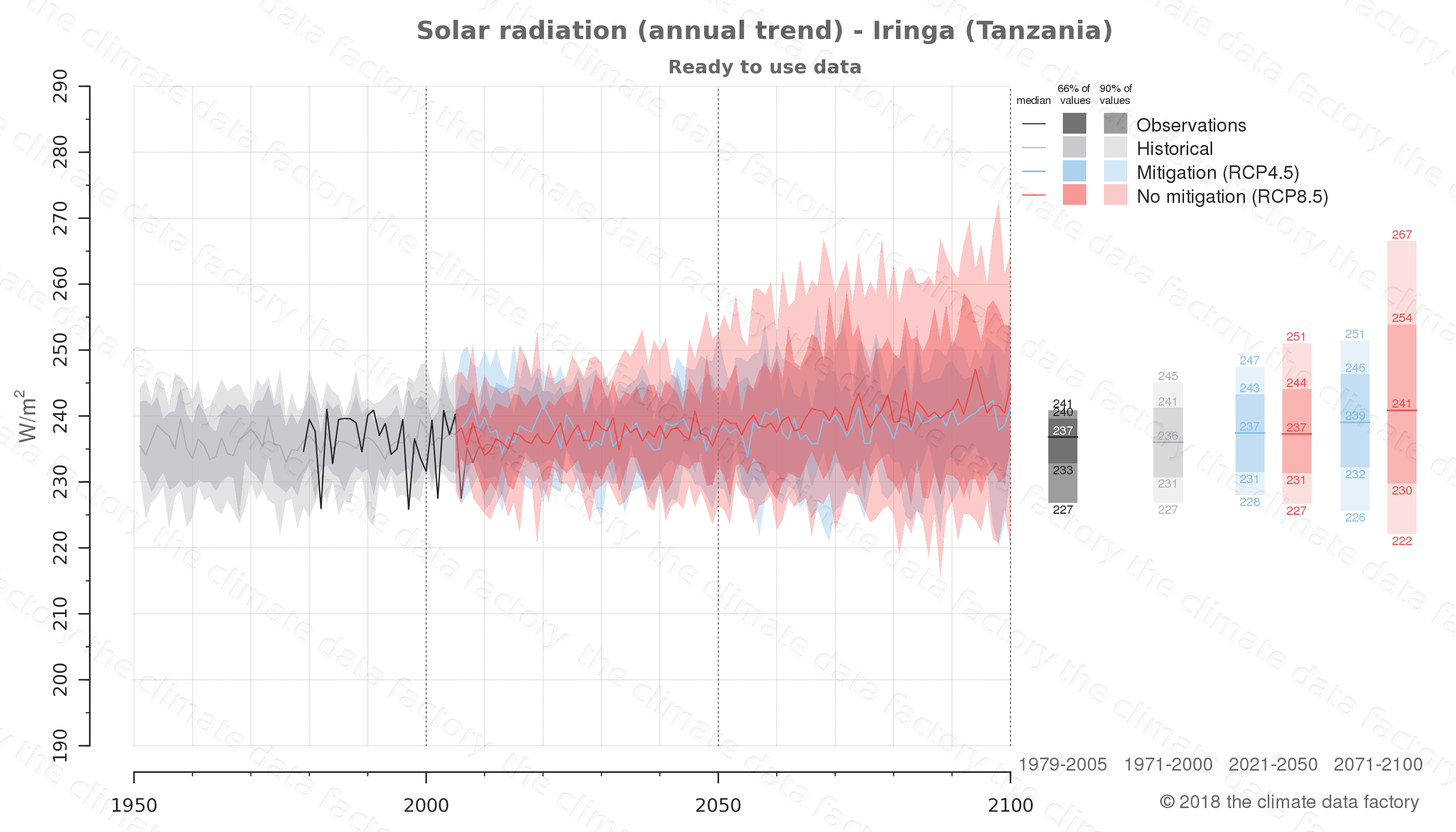 Graphic of projected solar radiation for Iringa (Tanzania) under two climate change mitigation policy scenarios (RCP4.5, RCP8.5). Represented climate data are processed (bias-adjusted and quality controlled) data from IPCC models. https://theclimatedatafactory.com