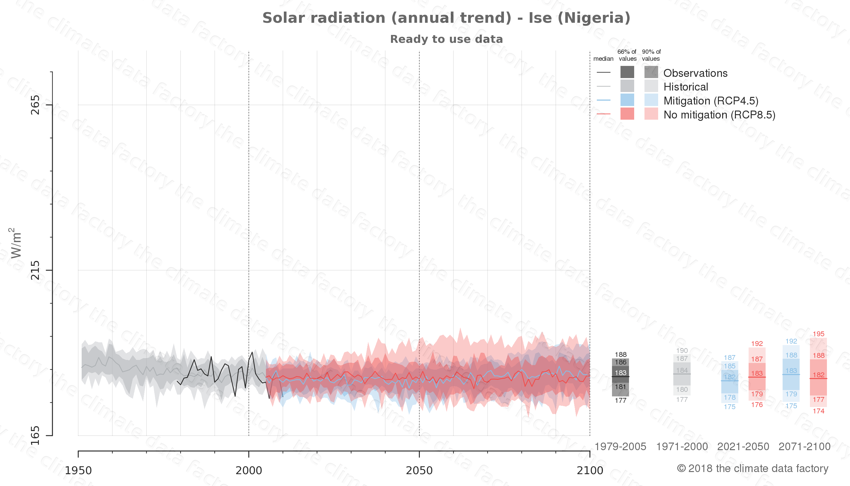 Graphic of projected solar radiation for Ise (Nigeria) under two climate change mitigation policy scenarios (RCP4.5, RCP8.5). Represented climate data are processed (bias-adjusted and quality controlled) data from IPCC models. https://theclimatedatafactory.com