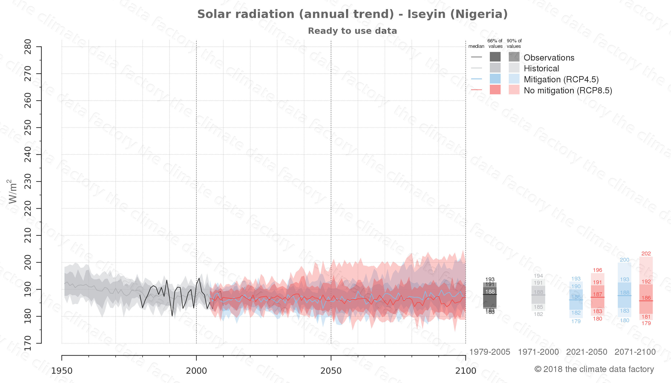 Graphic of projected solar radiation for Iseyin (Nigeria) under two climate change mitigation policy scenarios (RCP4.5, RCP8.5). Represented climate data are processed (bias-adjusted and quality controlled) data from IPCC models. https://theclimatedatafactory.com