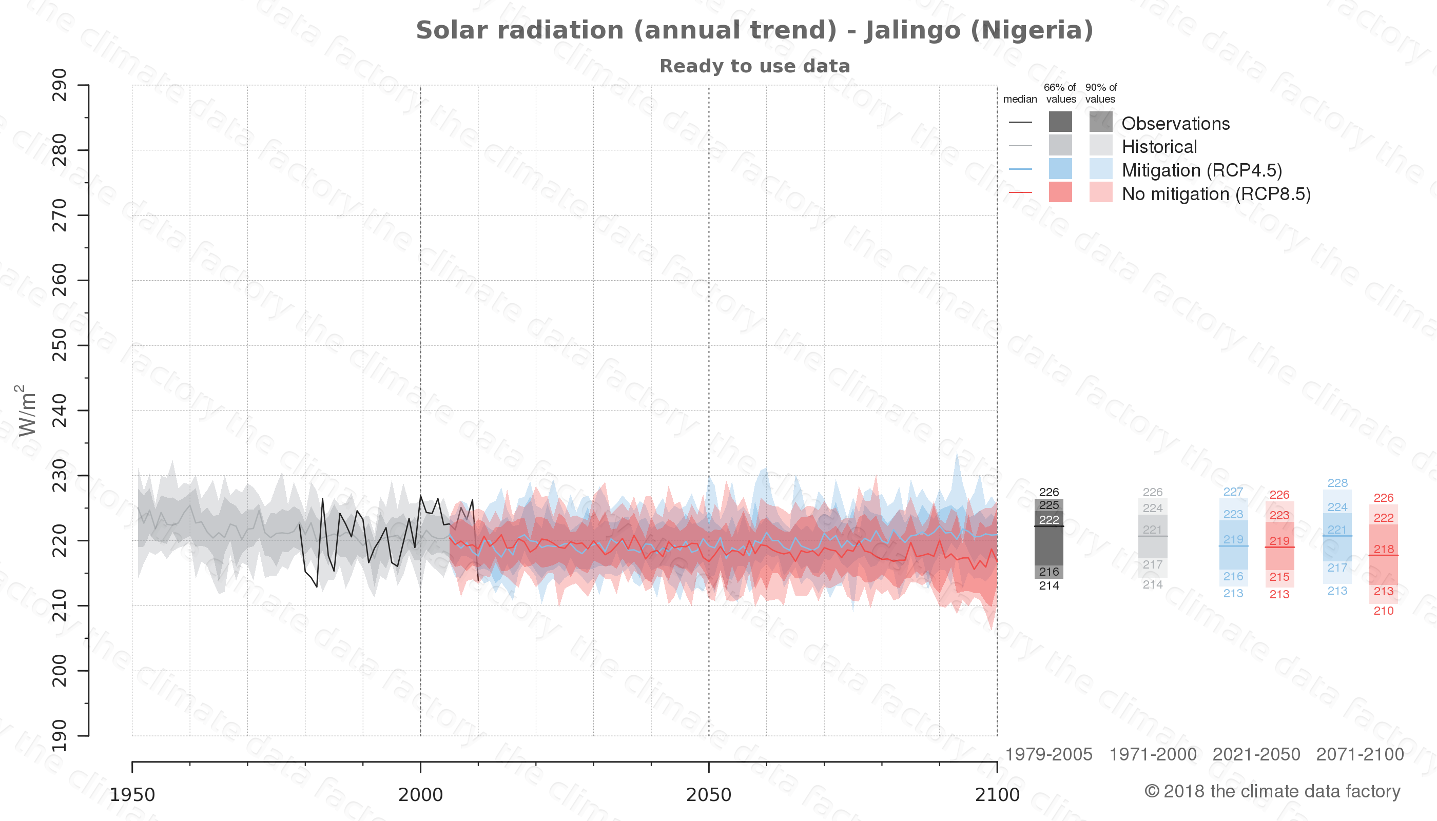 Graphic of projected solar radiation for Jalingo (Nigeria) under two climate change mitigation policy scenarios (RCP4.5, RCP8.5). Represented climate data are processed (bias-adjusted and quality controlled) data from IPCC models. https://theclimatedatafactory.com