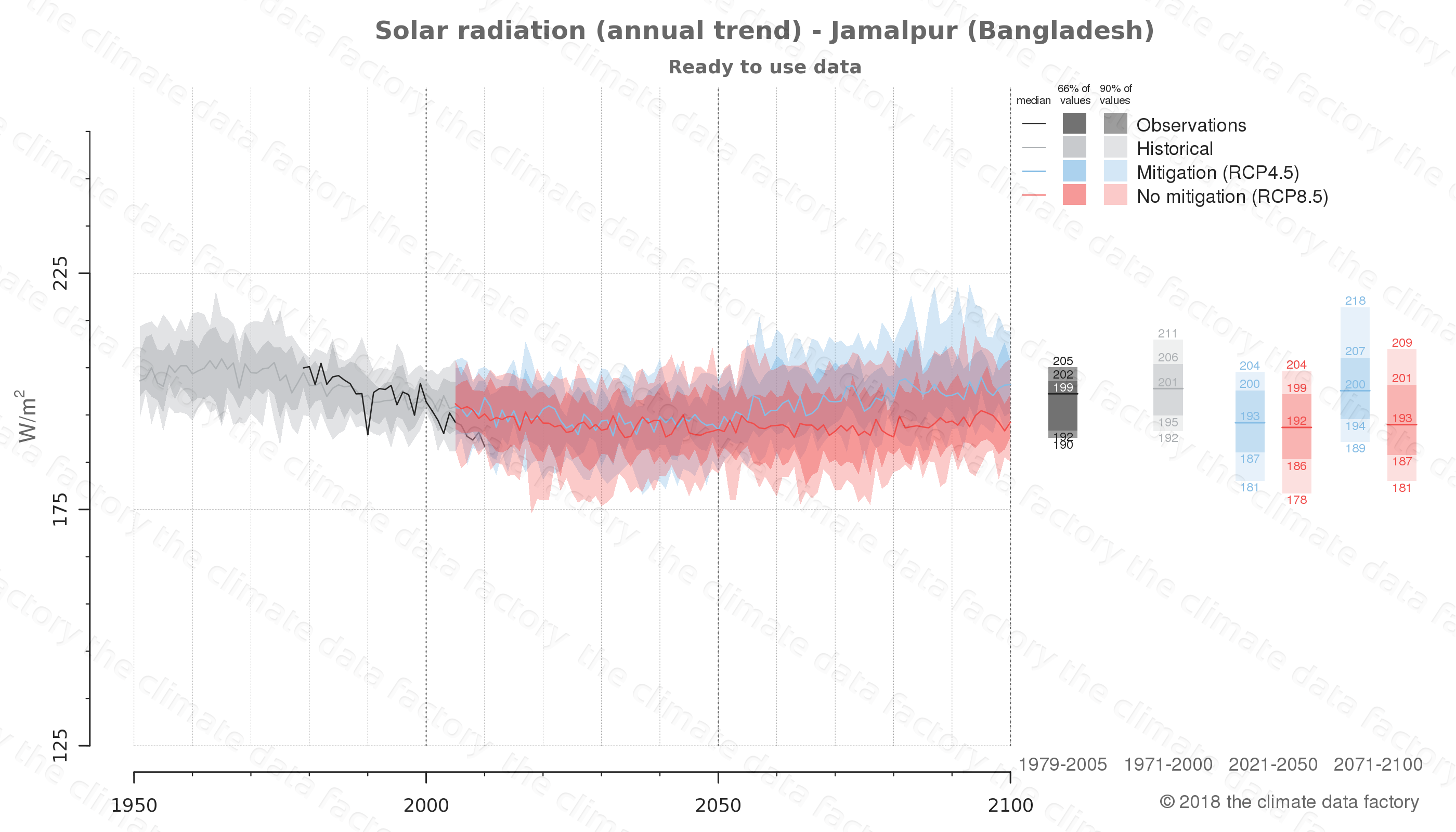 Graphic of projected solar radiation for Jamalpur (Bangladesh) under two climate change mitigation policy scenarios (RCP4.5, RCP8.5). Represented climate data are processed (bias-adjusted and quality controlled) data from IPCC models. https://theclimatedatafactory.com