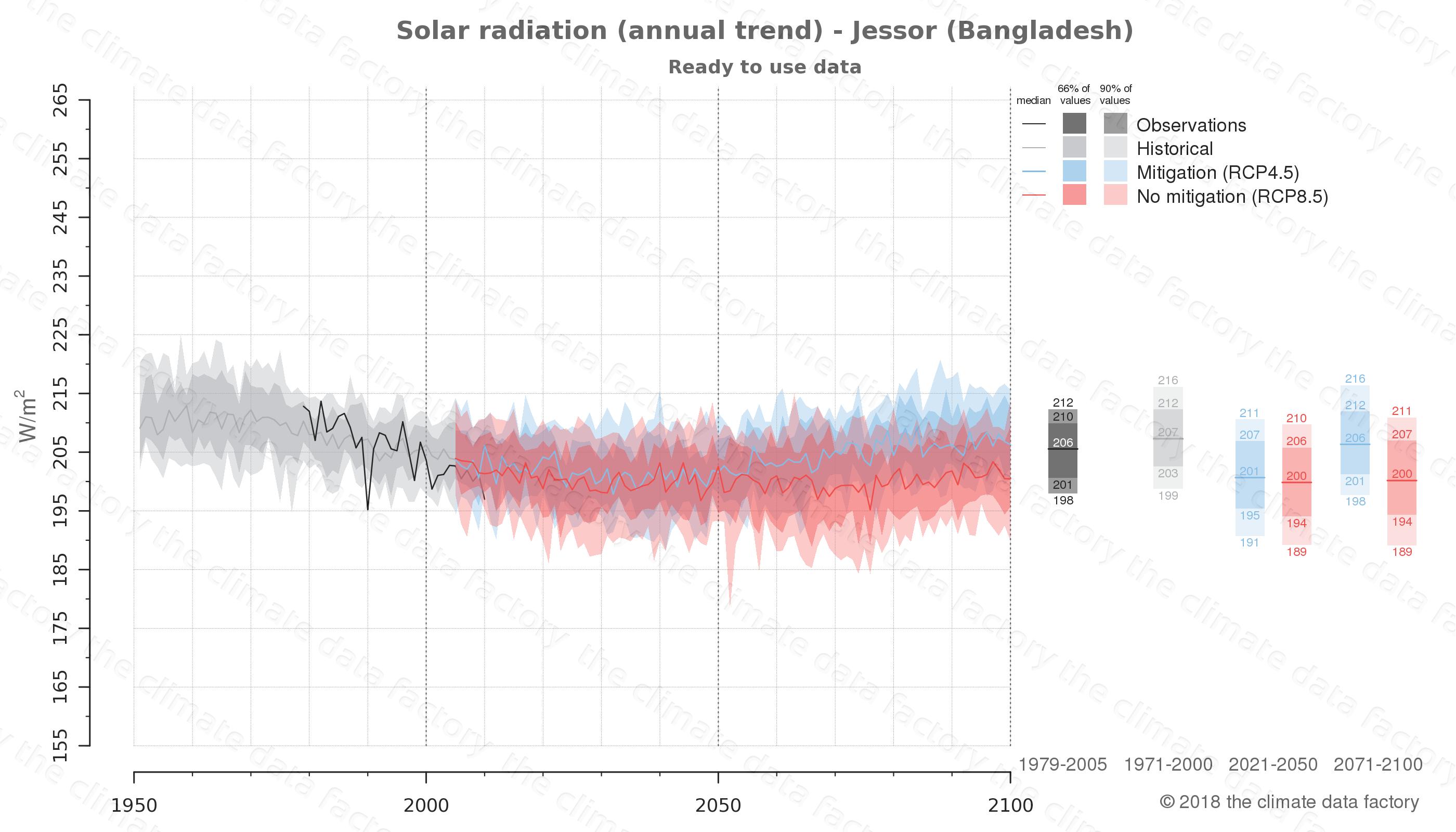 Graphic of projected solar radiation for Jessor (Bangladesh) under two climate change mitigation policy scenarios (RCP4.5, RCP8.5). Represented climate data are processed (bias-adjusted and quality controlled) data from IPCC models. https://theclimatedatafactory.com