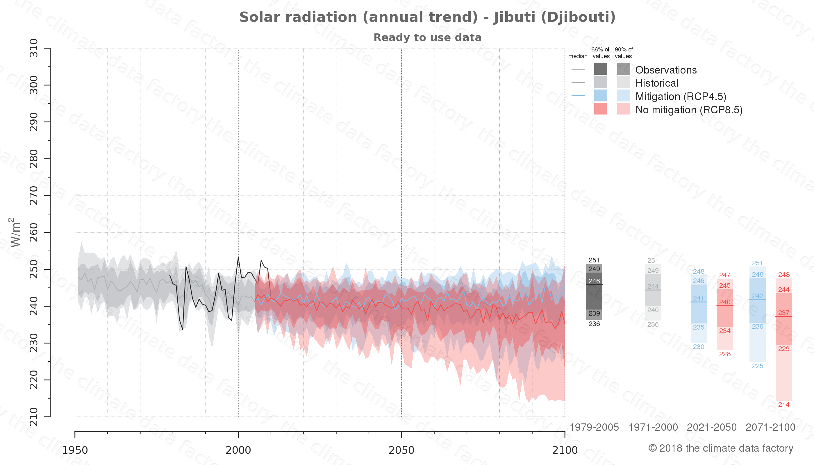 Graphic of projected solar radiation for Jibuti (Djibouti) under two climate change mitigation policy scenarios (RCP4.5, RCP8.5). Represented climate data are processed (bias-adjusted and quality controlled) data from IPCC models. https://theclimatedatafactory.com
