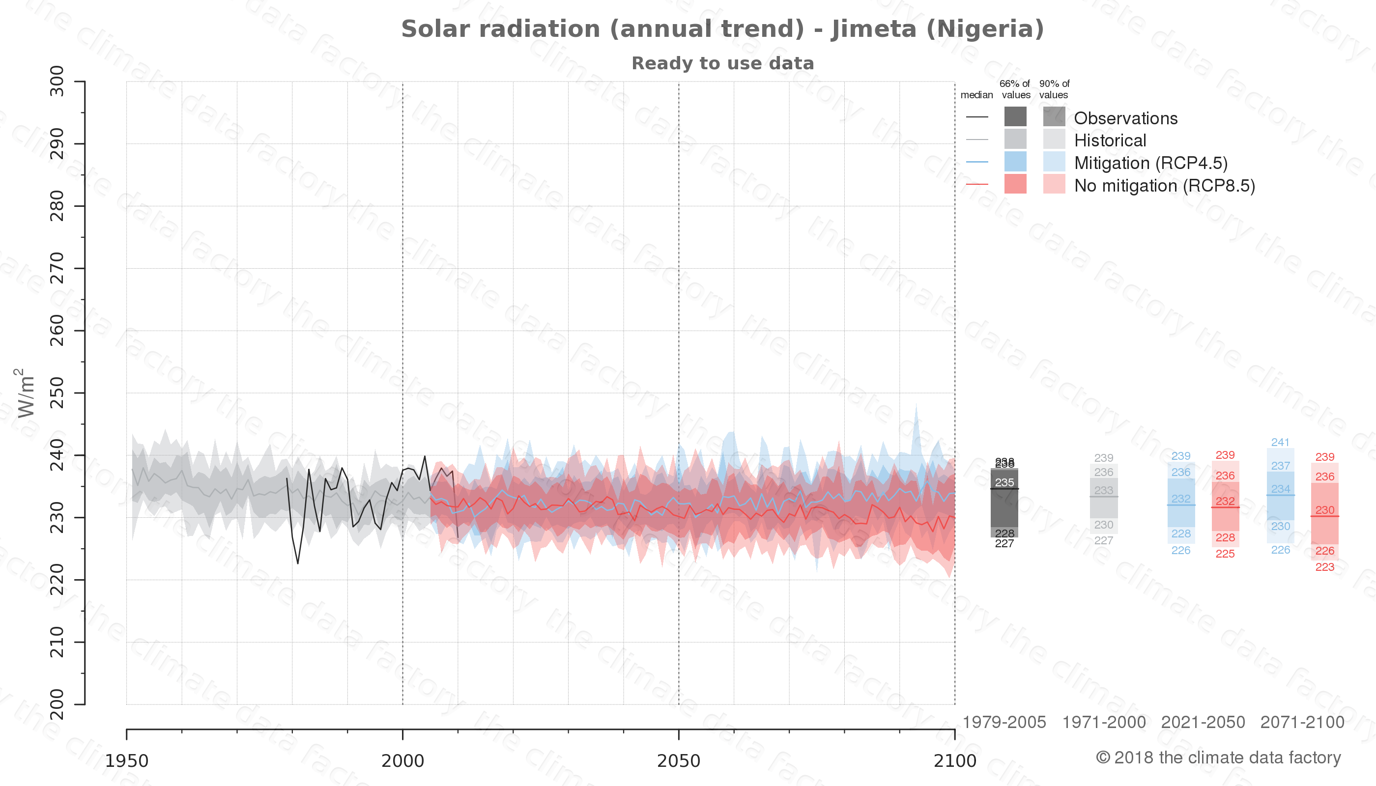 Graphic of projected solar radiation for Jimeta (Nigeria) under two climate change mitigation policy scenarios (RCP4.5, RCP8.5). Represented climate data are processed (bias-adjusted and quality controlled) data from IPCC models. https://theclimatedatafactory.com