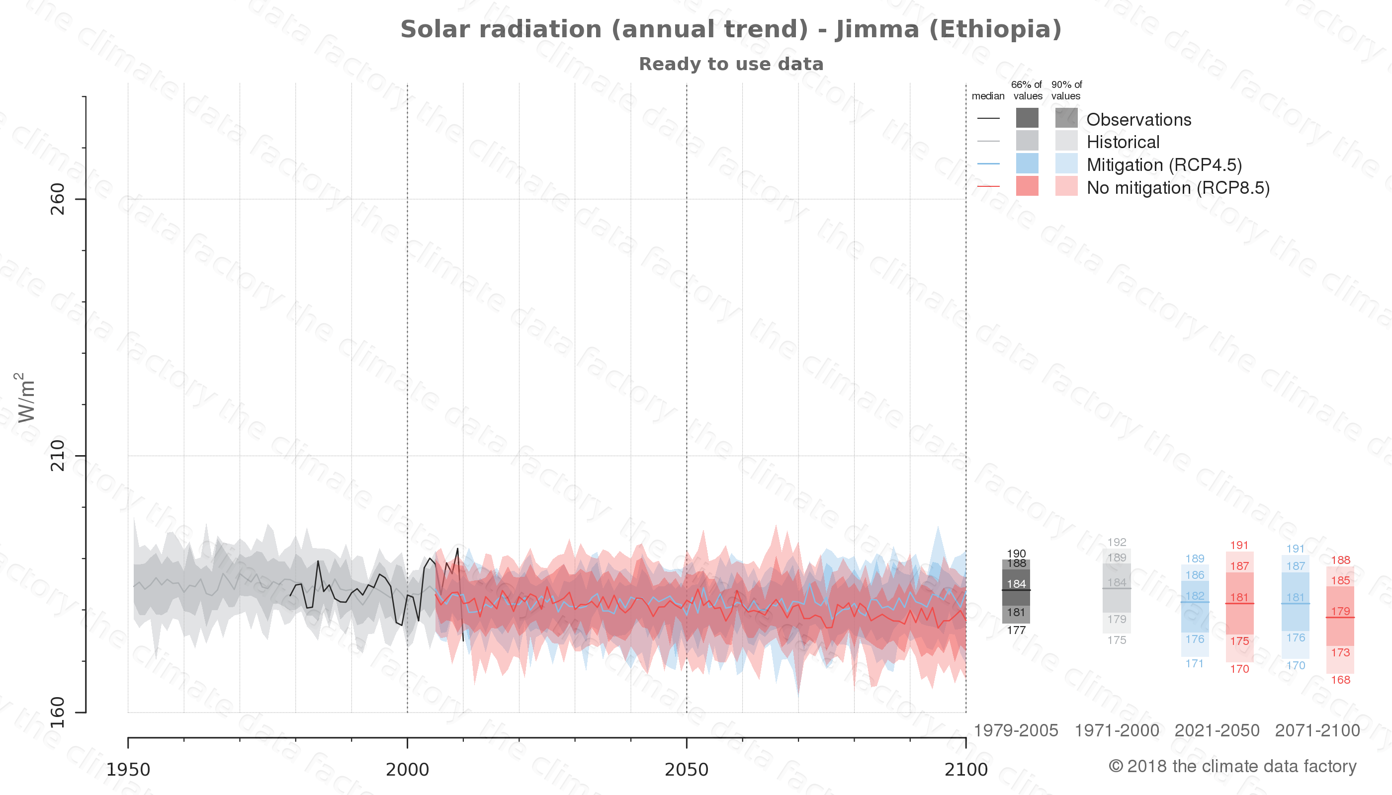 Graphic of projected solar radiation for Jimma (Ethiopia) under two climate change mitigation policy scenarios (RCP4.5, RCP8.5). Represented climate data are processed (bias-adjusted and quality controlled) data from IPCC models. https://theclimatedatafactory.com