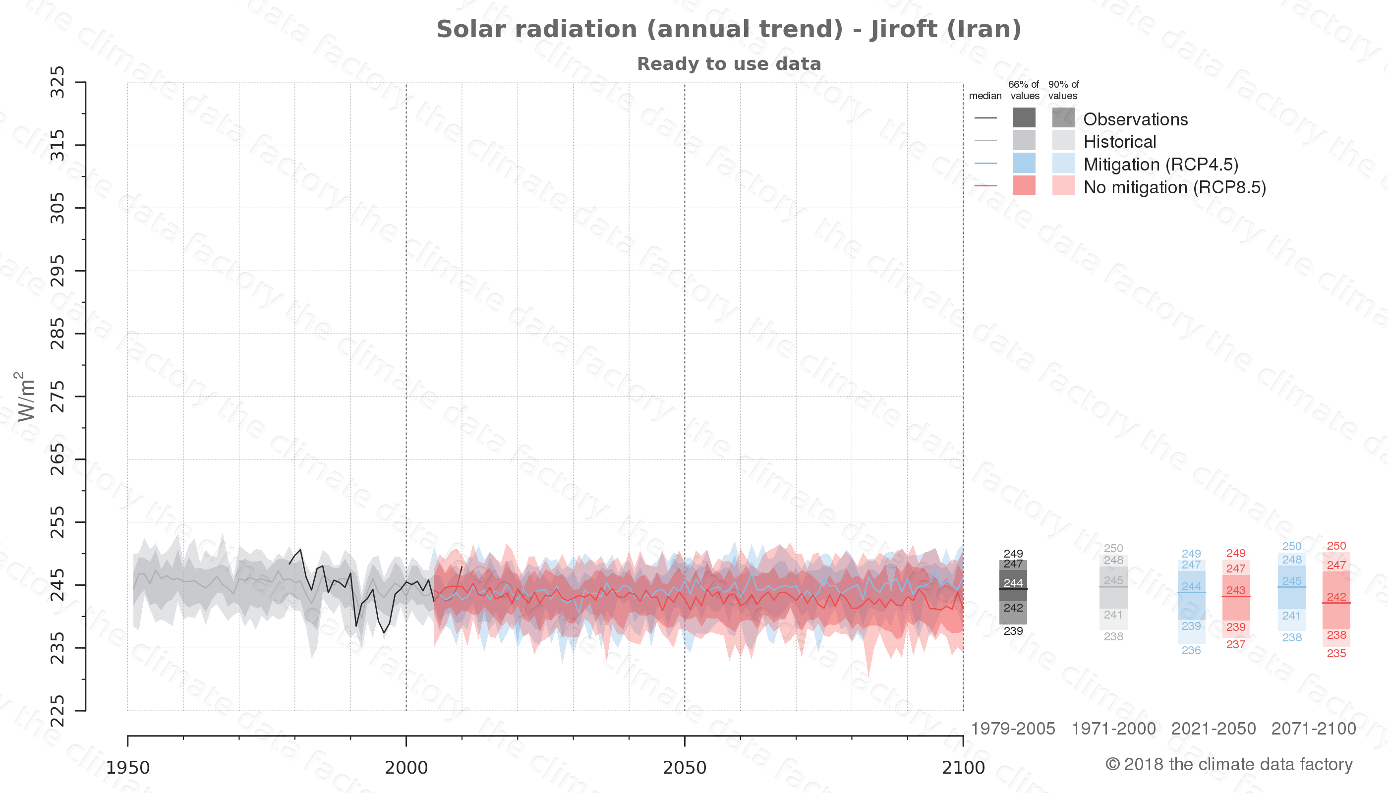 Graphic of projected solar radiation for Jiroft (Iran) under two climate change mitigation policy scenarios (RCP4.5, RCP8.5). Represented climate data are processed (bias-adjusted and quality controlled) data from IPCC models. https://theclimatedatafactory.com