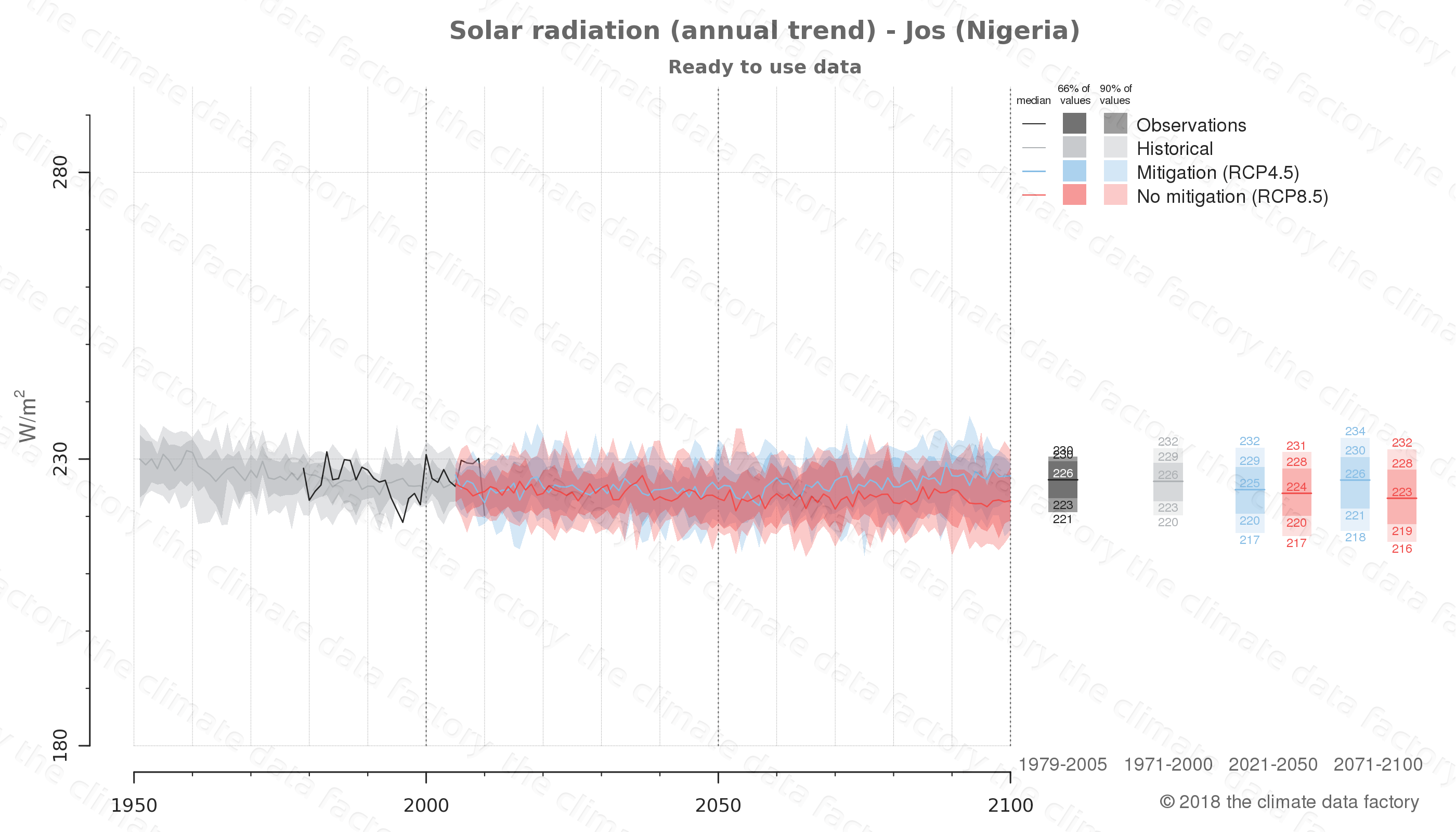 Graphic of projected solar radiation for Jos (Nigeria) under two climate change mitigation policy scenarios (RCP4.5, RCP8.5). Represented climate data are processed (bias-adjusted and quality controlled) data from IPCC models. https://theclimatedatafactory.com