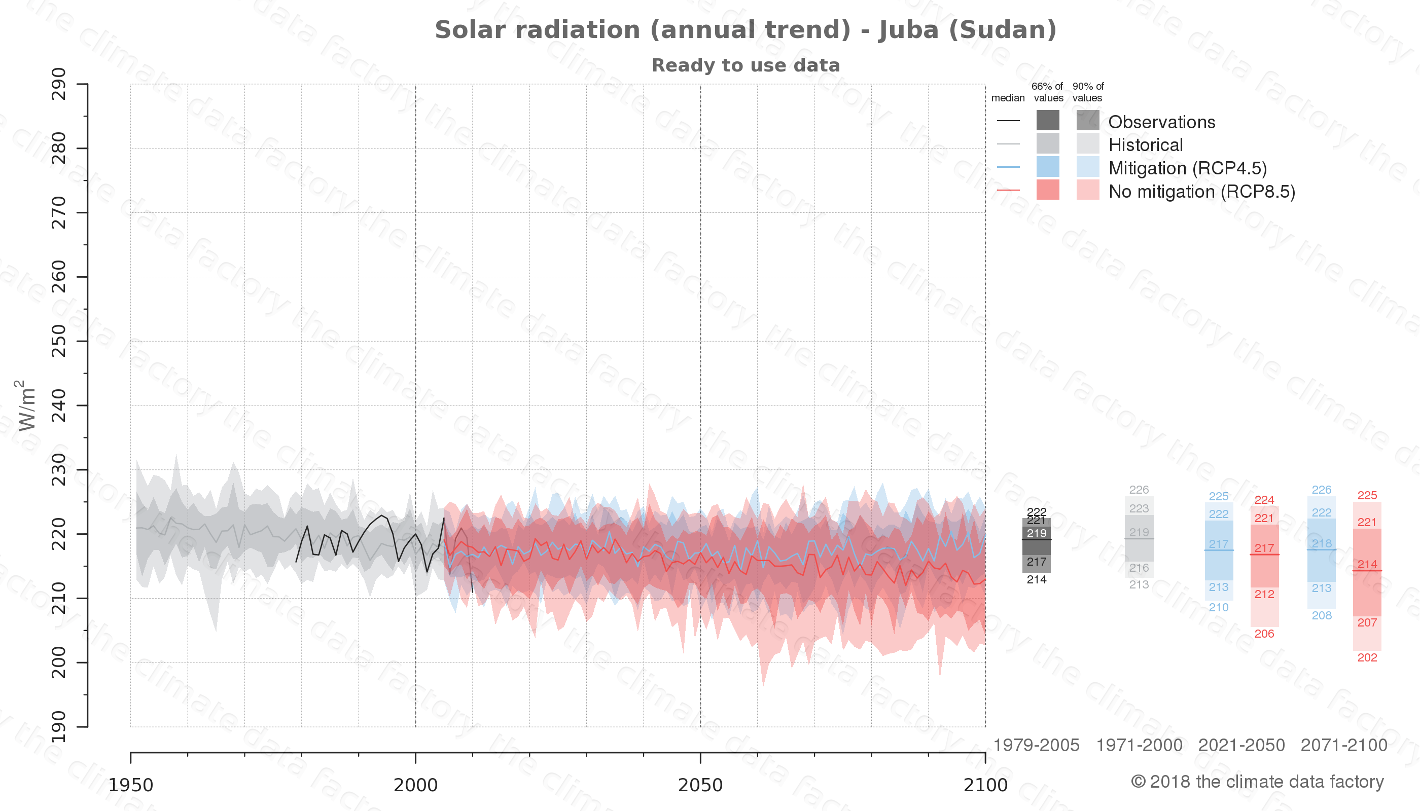 Graphic of projected solar radiation for Juba (Sudan) under two climate change mitigation policy scenarios (RCP4.5, RCP8.5). Represented climate data are processed (bias-adjusted and quality controlled) data from IPCC models. https://theclimatedatafactory.com
