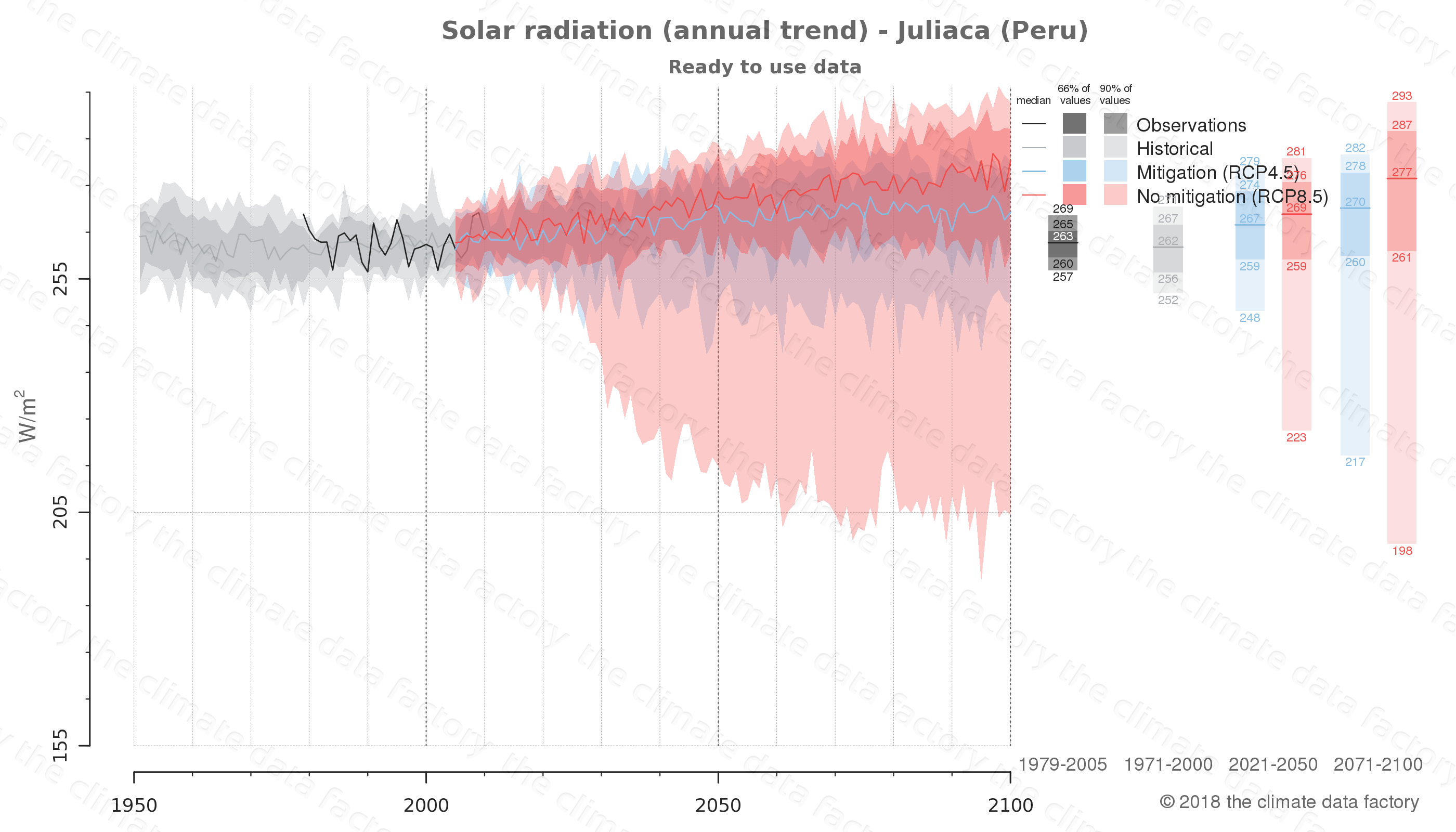 Graphic of projected solar radiation for Juliaca (Peru) under two climate change mitigation policy scenarios (RCP4.5, RCP8.5). Represented climate data are processed (bias-adjusted and quality controlled) data from IPCC models. https://theclimatedatafactory.com