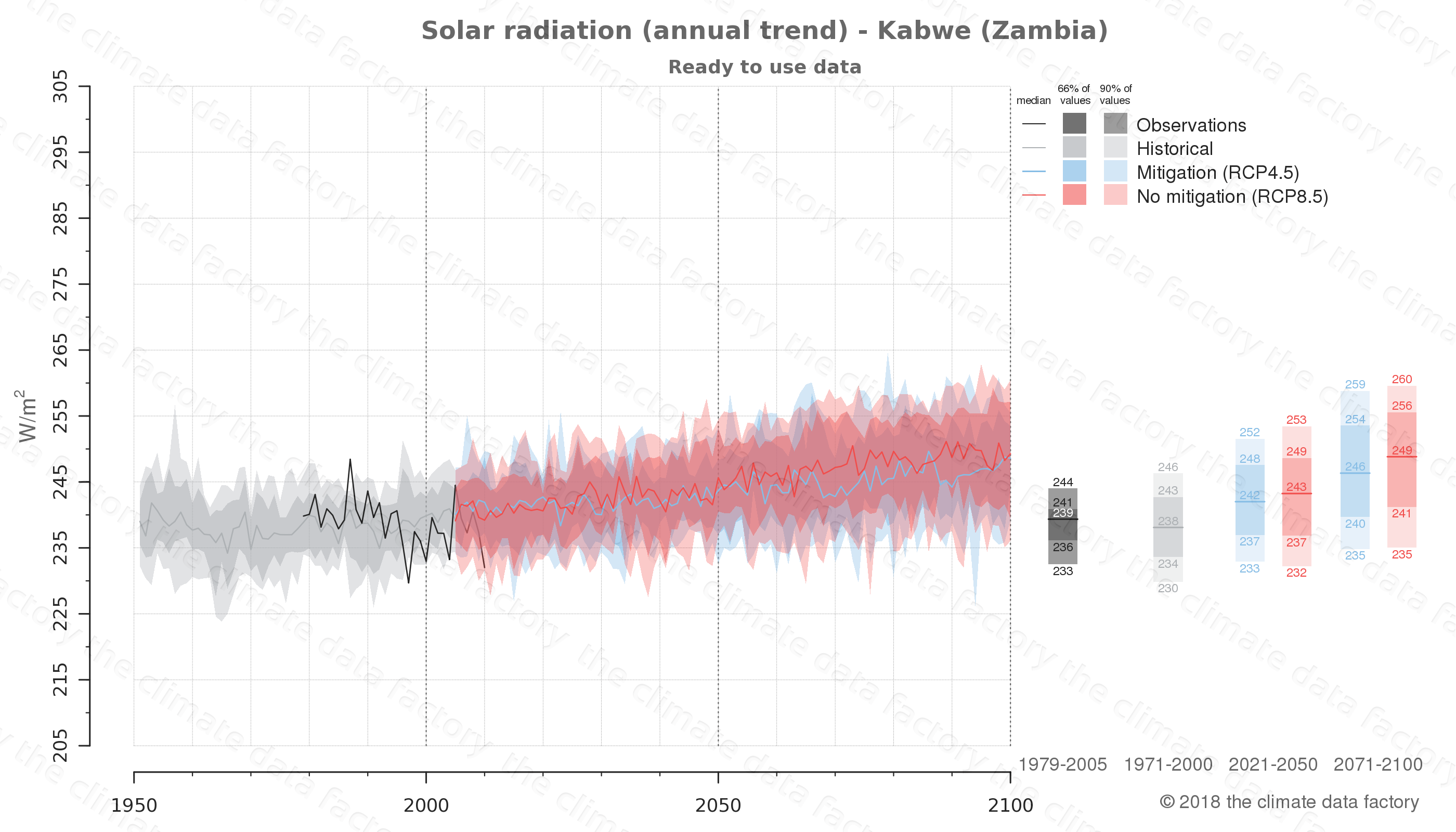 Graphic of projected solar radiation for Kabwe (Zambia) under two climate change mitigation policy scenarios (RCP4.5, RCP8.5). Represented climate data are processed (bias-adjusted and quality controlled) data from IPCC models. https://theclimatedatafactory.com
