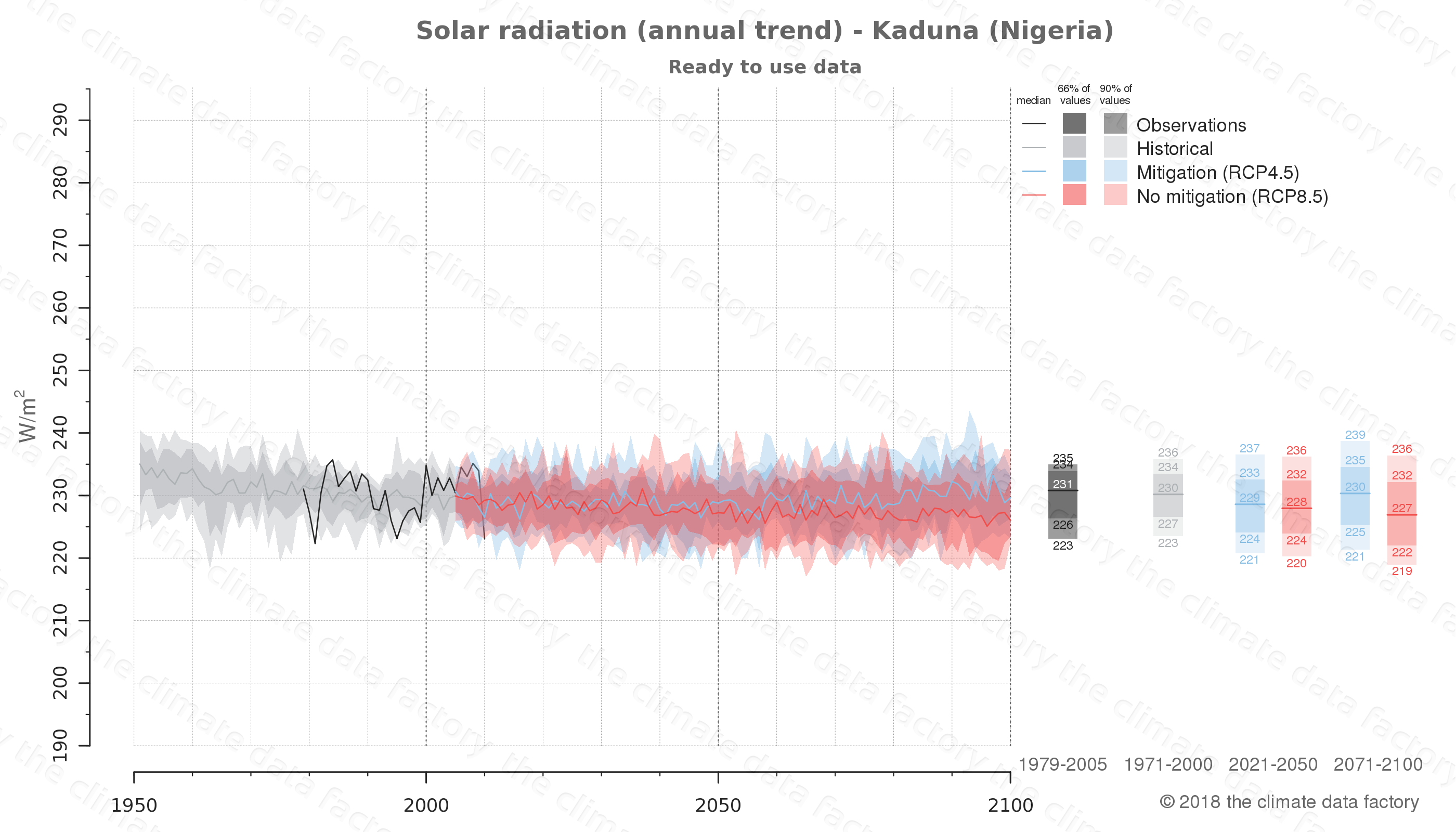 Graphic of projected solar radiation for Kaduna (Nigeria) under two climate change mitigation policy scenarios (RCP4.5, RCP8.5). Represented climate data are processed (bias-adjusted and quality controlled) data from IPCC models. https://theclimatedatafactory.com