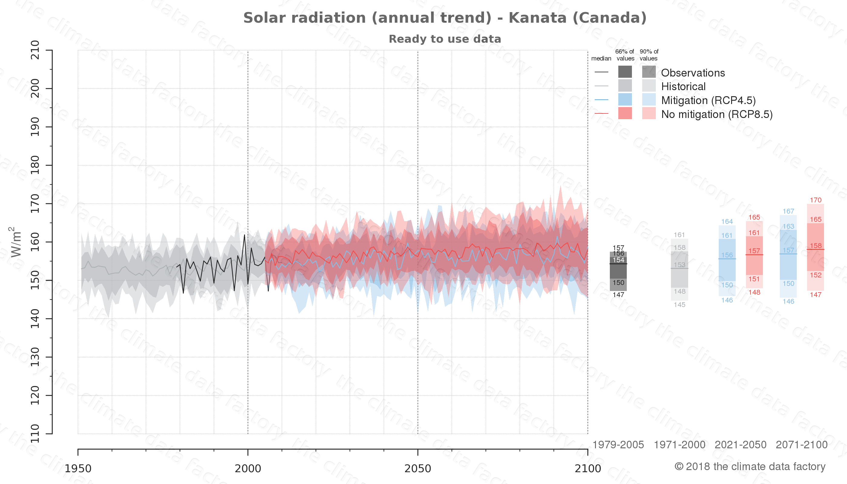 Graphic of projected solar radiation for Kanata (Canada) under two climate change mitigation policy scenarios (RCP4.5, RCP8.5). Represented climate data are processed (bias-adjusted and quality controlled) data from IPCC models. https://theclimatedatafactory.com
