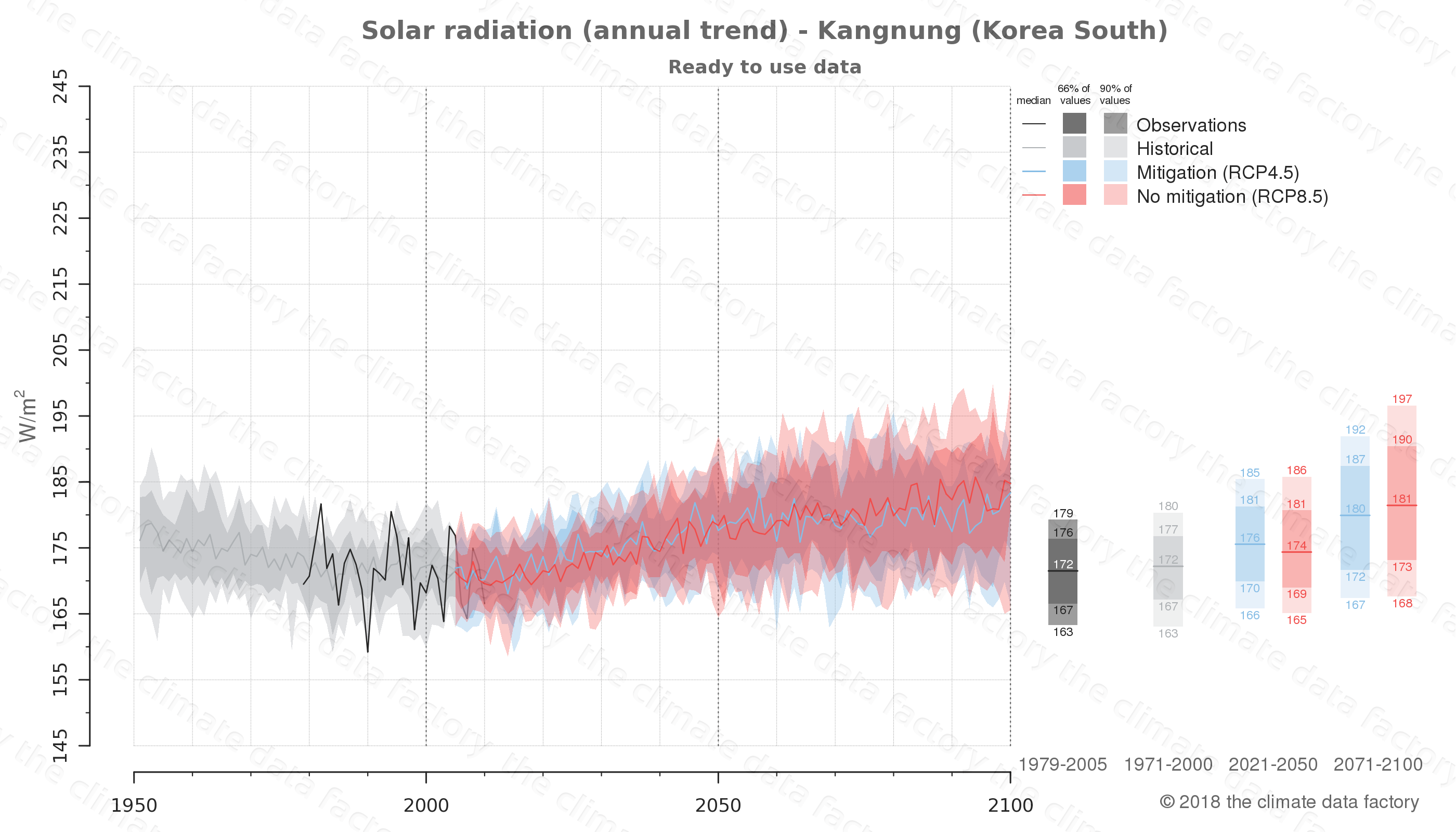 Graphic of projected solar radiation for Kangnung (South Korea) under two climate change mitigation policy scenarios (RCP4.5, RCP8.5). Represented climate data are processed (bias-adjusted and quality controlled) data from IPCC models. https://theclimatedatafactory.com