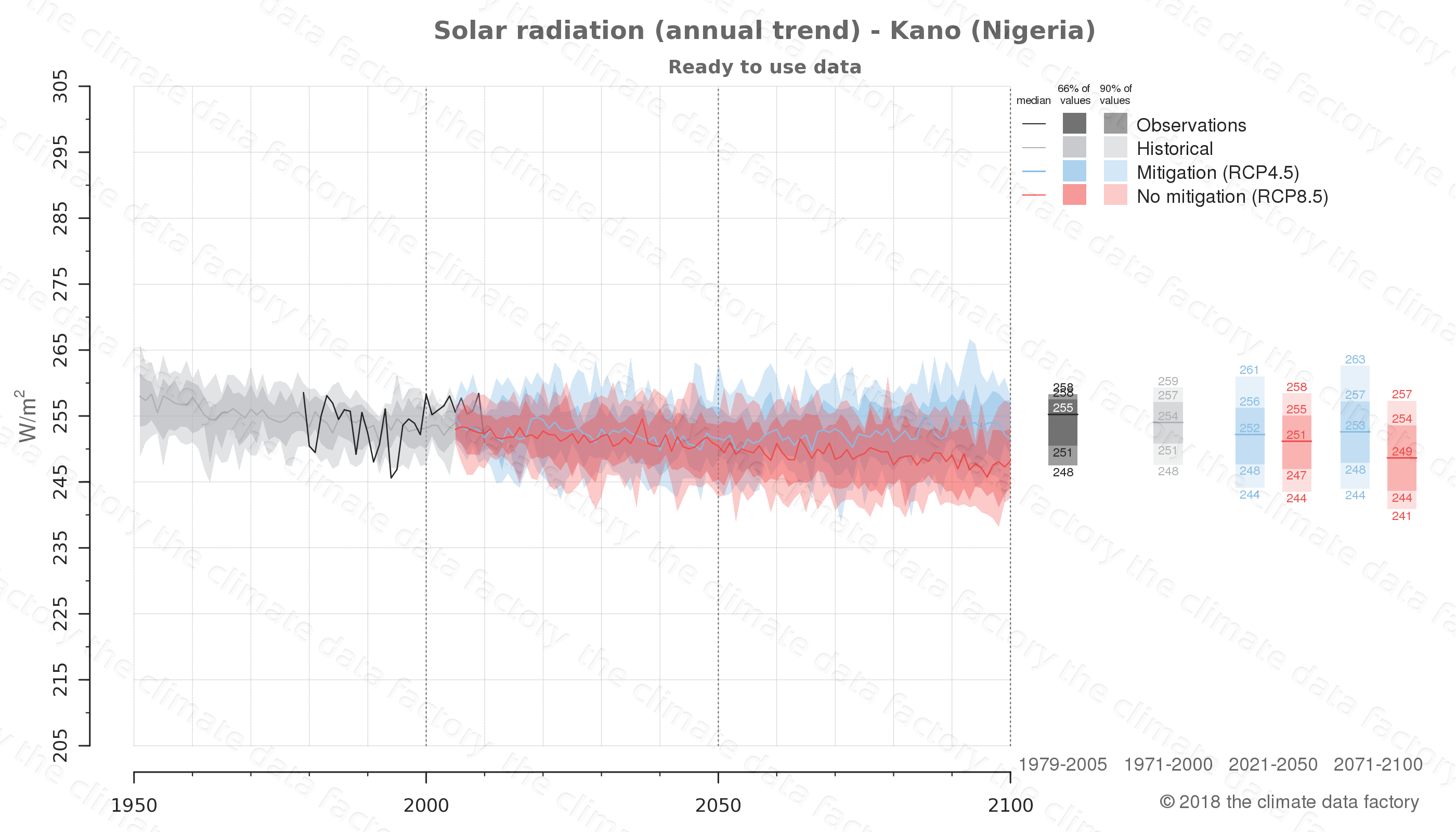 Graphic of projected solar radiation for Kano (Nigeria) under two climate change mitigation policy scenarios (RCP4.5, RCP8.5). Represented climate data are processed (bias-adjusted and quality controlled) data from IPCC models. https://theclimatedatafactory.com