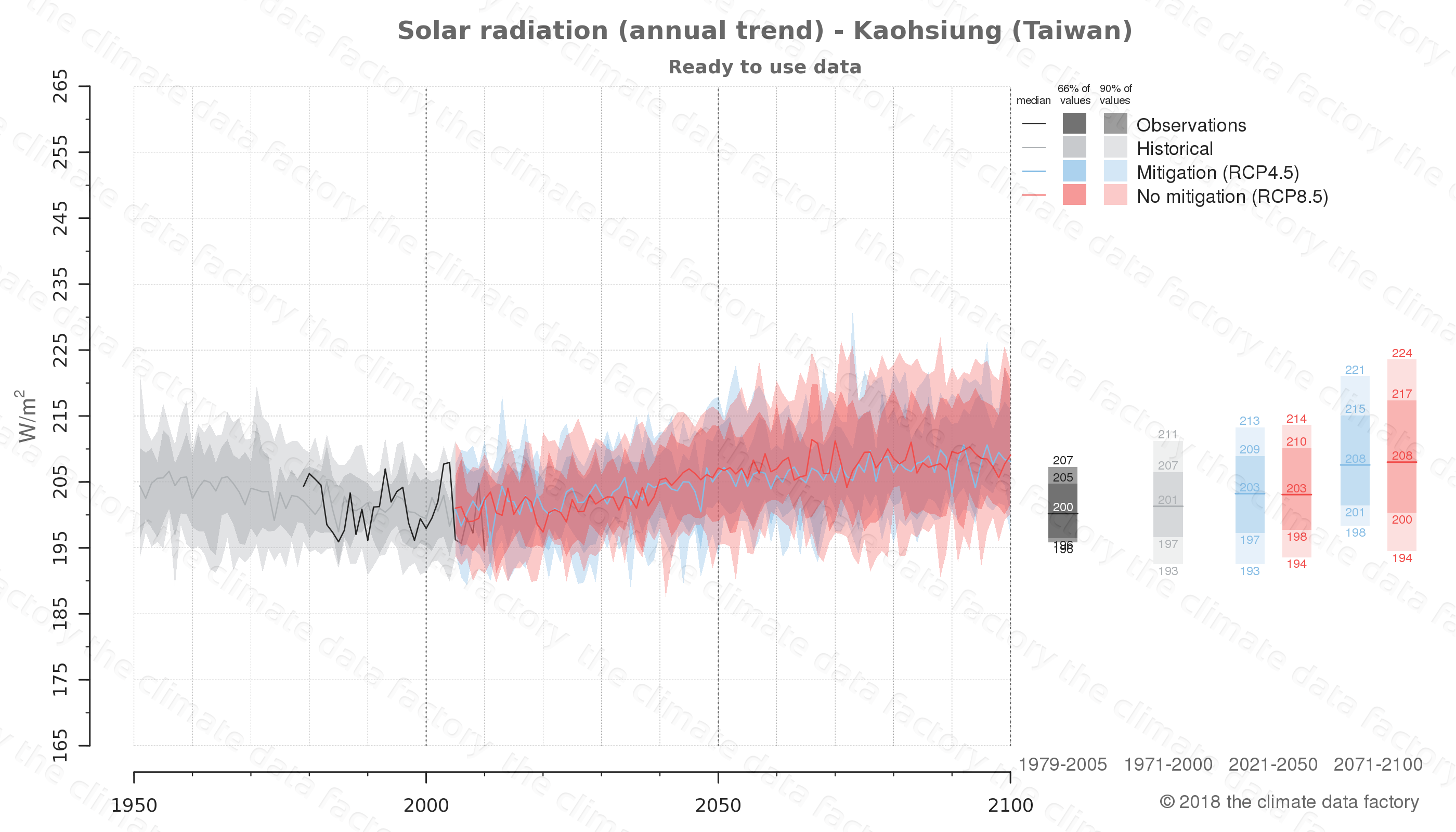 Graphic of projected solar radiation for Kaohsiung (Taiwan) under two climate change mitigation policy scenarios (RCP4.5, RCP8.5). Represented climate data are processed (bias-adjusted and quality controlled) data from IPCC models. https://theclimatedatafactory.com