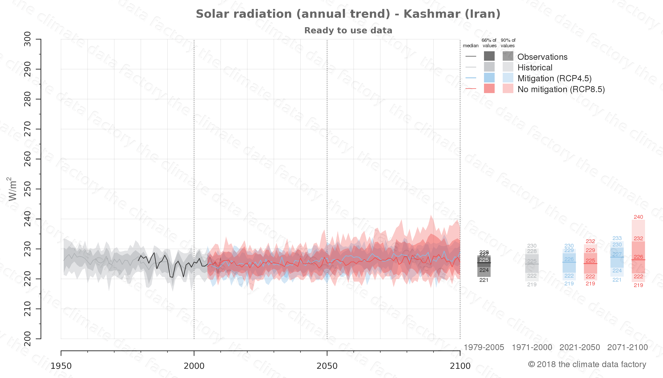 Graphic of projected solar radiation for Kashmar (Iran) under two climate change mitigation policy scenarios (RCP4.5, RCP8.5). Represented climate data are processed (bias-adjusted and quality controlled) data from IPCC models. https://theclimatedatafactory.com