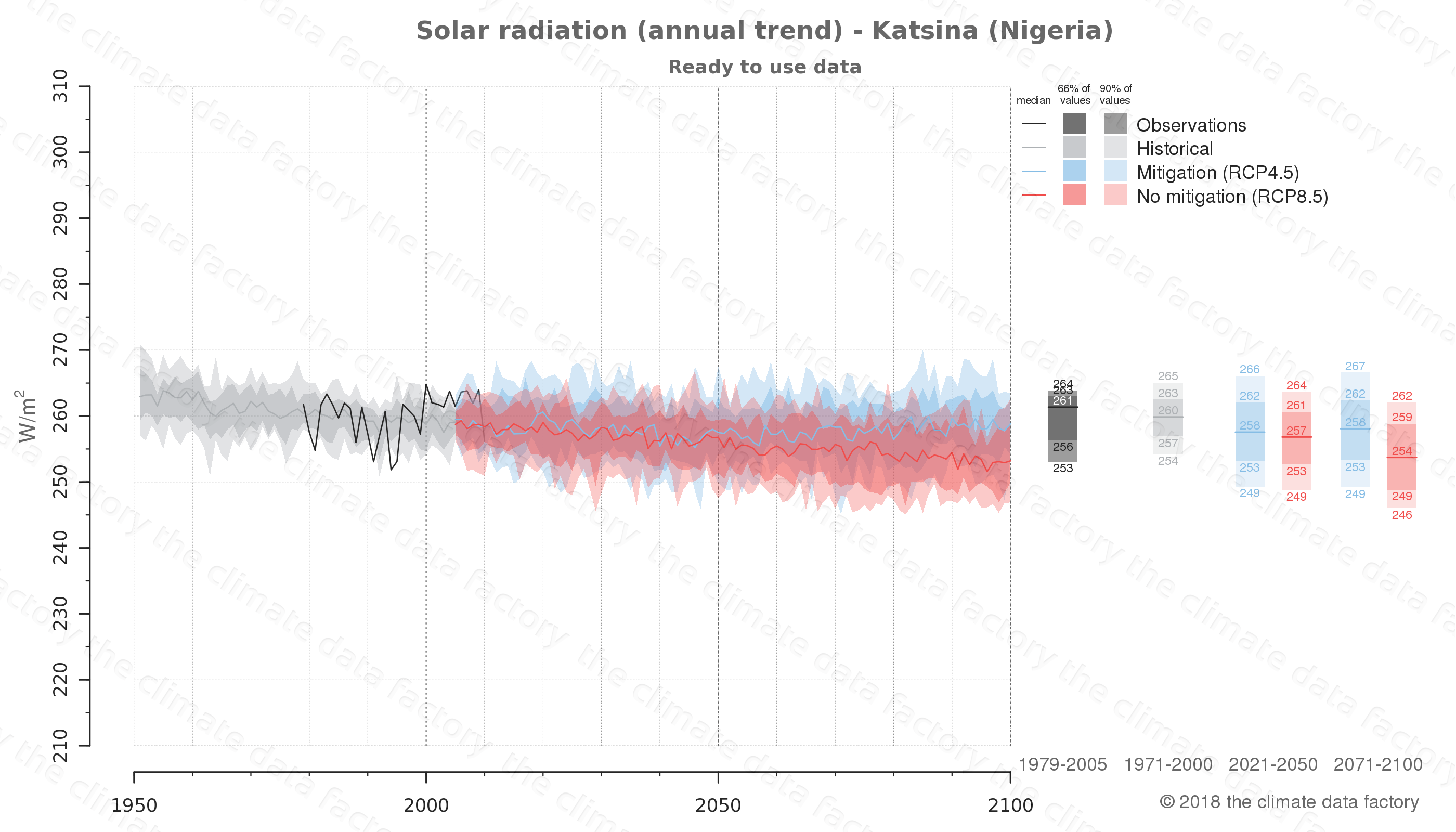 Graphic of projected solar radiation for Katsina (Nigeria) under two climate change mitigation policy scenarios (RCP4.5, RCP8.5). Represented climate data are processed (bias-adjusted and quality controlled) data from IPCC models. https://theclimatedatafactory.com
