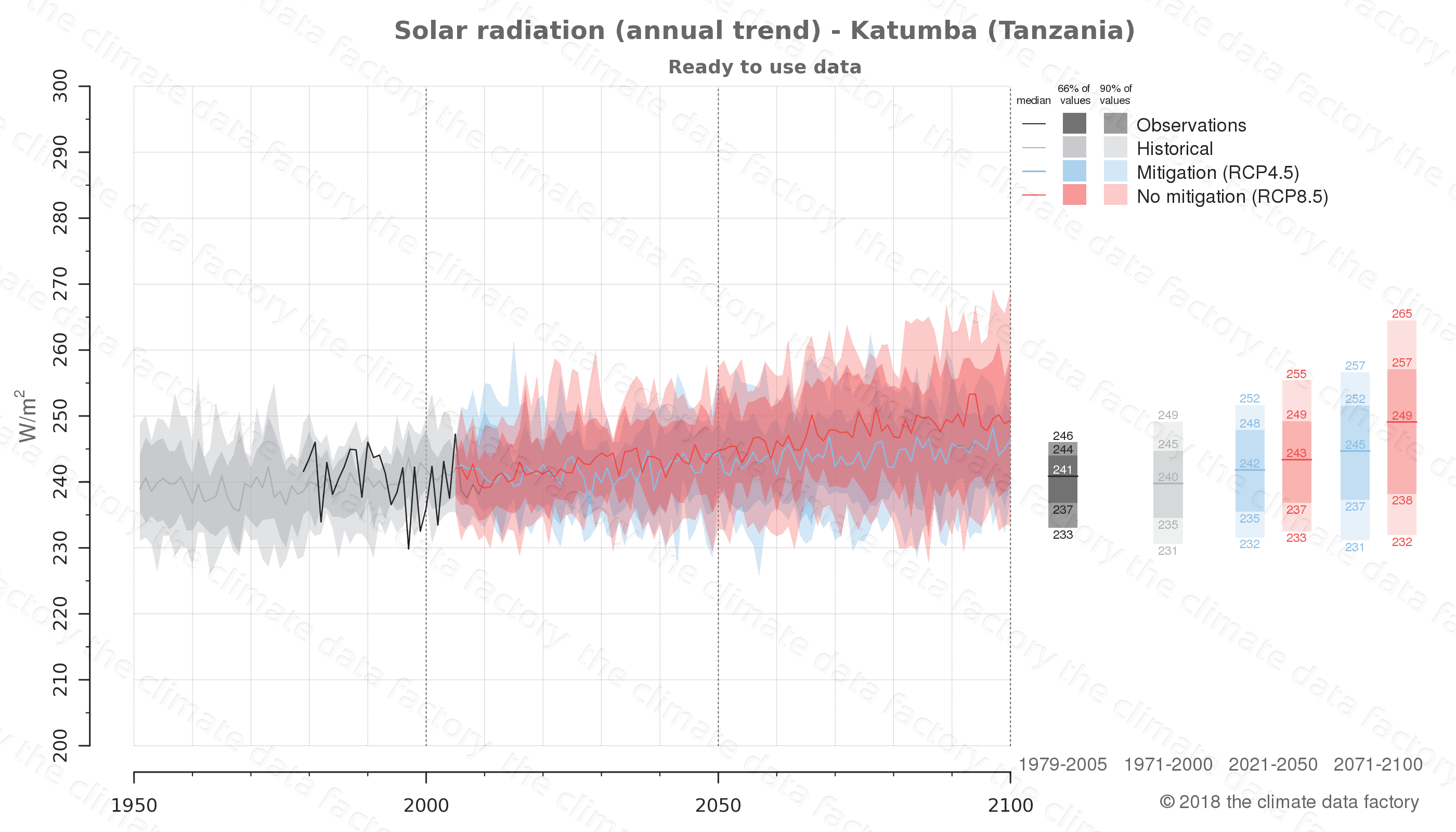 Graphic of projected solar radiation for Katumba (Tanzania) under two climate change mitigation policy scenarios (RCP4.5, RCP8.5). Represented climate data are processed (bias-adjusted and quality controlled) data from IPCC models. https://theclimatedatafactory.com