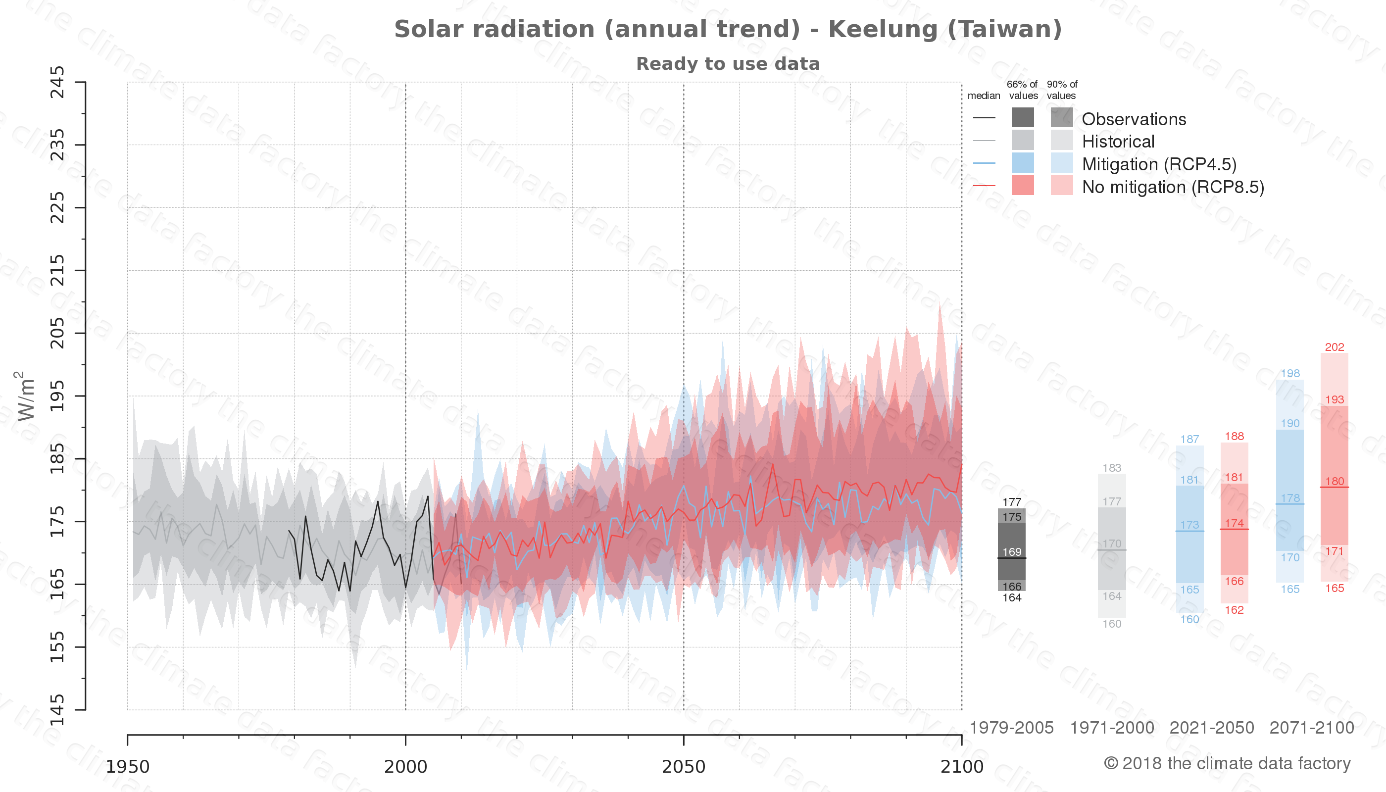 Graphic of projected solar radiation for Keelung (Taiwan) under two climate change mitigation policy scenarios (RCP4.5, RCP8.5). Represented climate data are processed (bias-adjusted and quality controlled) data from IPCC models. https://theclimatedatafactory.com