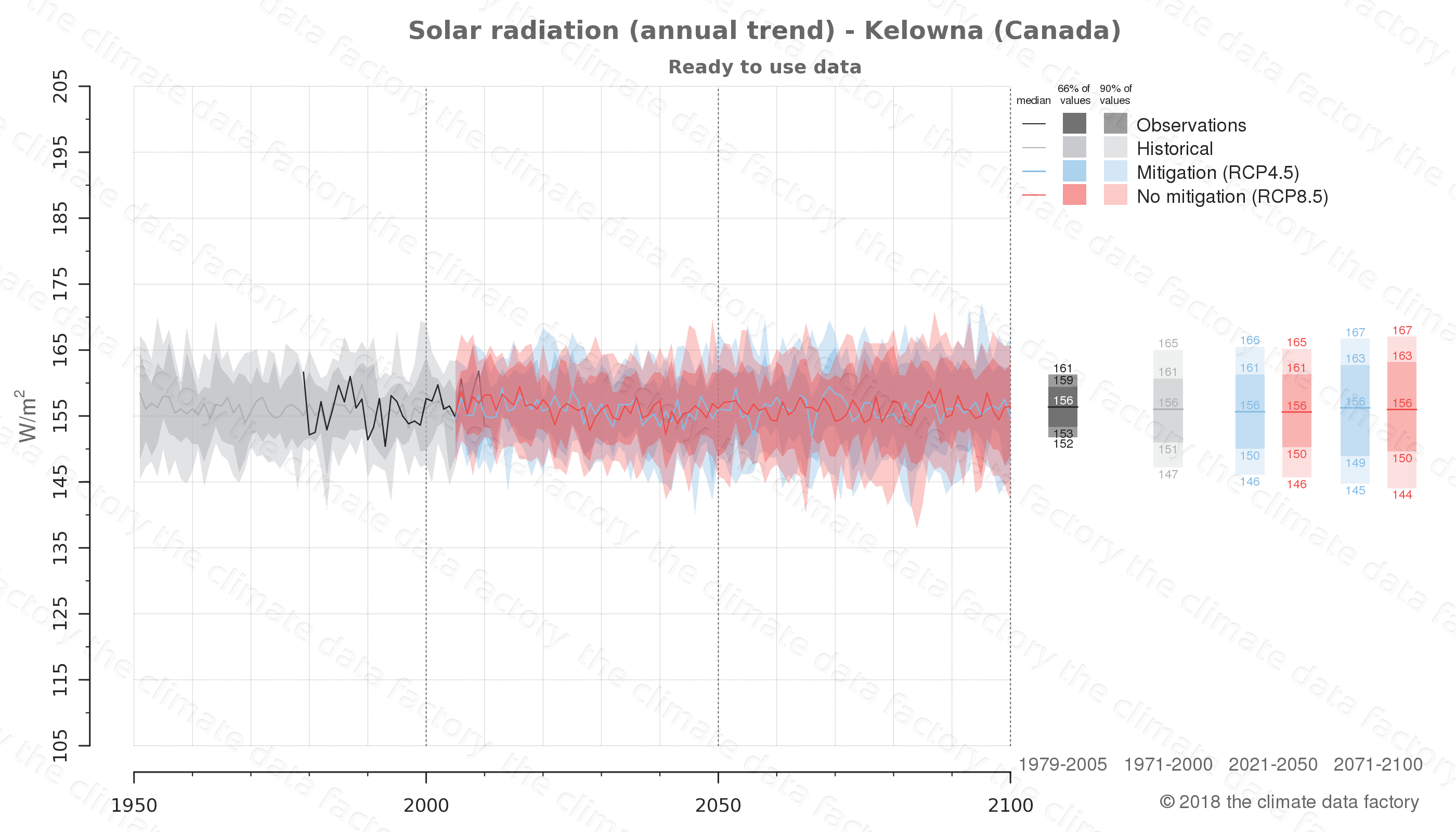 Graphic of projected solar radiation for Kelowna (Canada) under two climate change mitigation policy scenarios (RCP4.5, RCP8.5). Represented climate data are processed (bias-adjusted and quality controlled) data from IPCC models. https://theclimatedatafactory.com