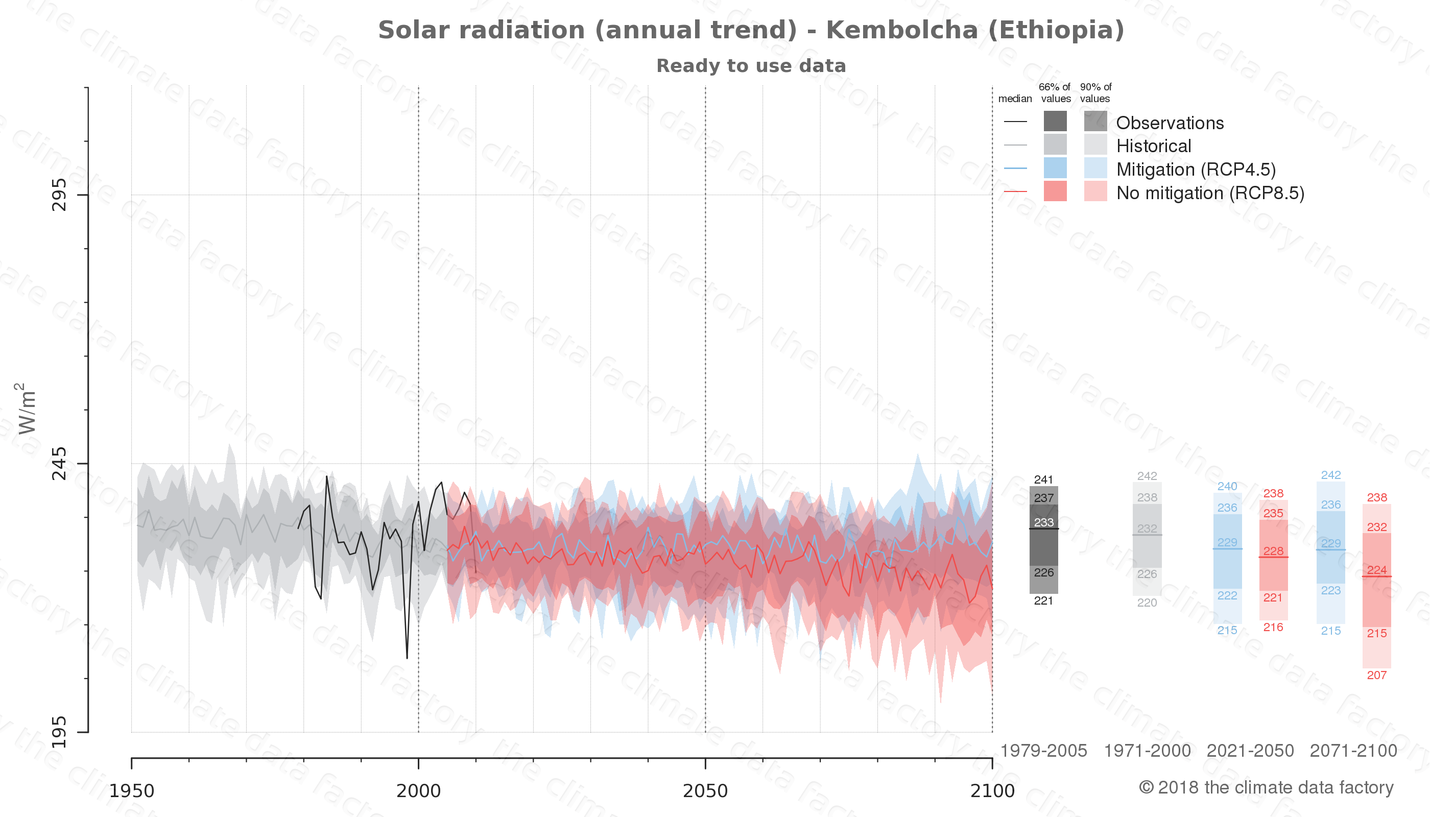 Graphic of projected solar radiation for Kembolcha (Ethiopia) under two climate change mitigation policy scenarios (RCP4.5, RCP8.5). Represented climate data are processed (bias-adjusted and quality controlled) data from IPCC models. https://theclimatedatafactory.com