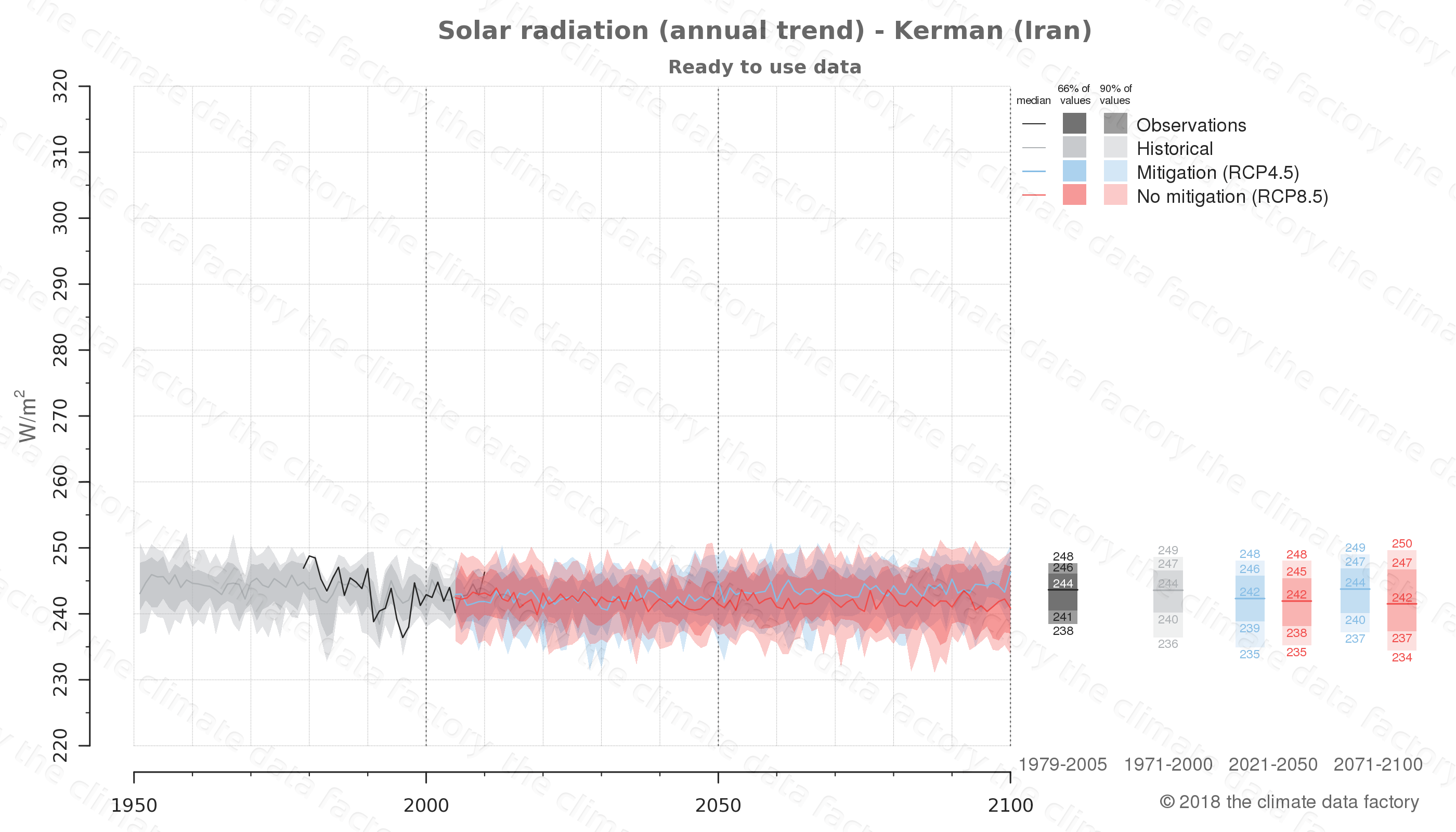 Graphic of projected solar radiation for Kerman (Iran) under two climate change mitigation policy scenarios (RCP4.5, RCP8.5). Represented climate data are processed (bias-adjusted and quality controlled) data from IPCC models. https://theclimatedatafactory.com
