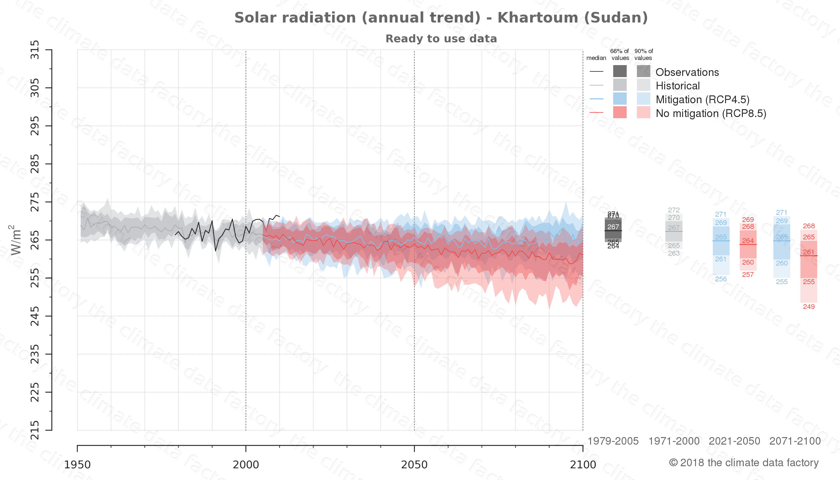 Graphic of projected solar radiation for Khartoum (Sudan) under two climate change mitigation policy scenarios (RCP4.5, RCP8.5). Represented climate data are processed (bias-adjusted and quality controlled) data from IPCC models. https://theclimatedatafactory.com